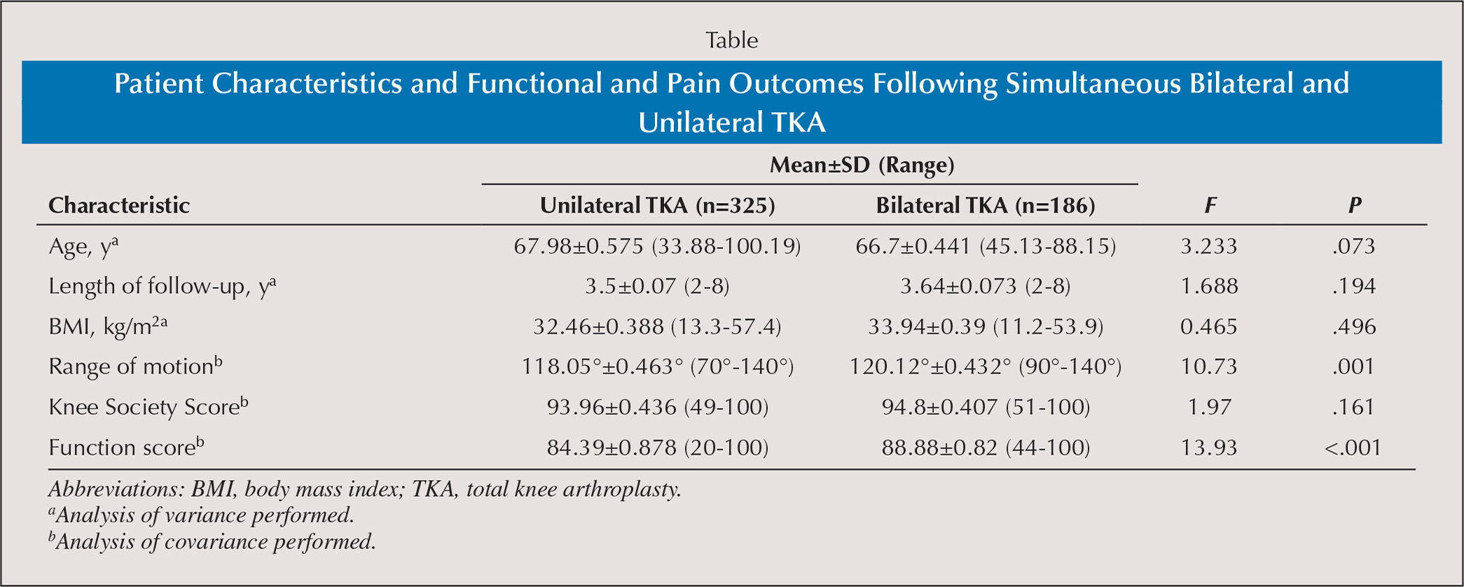 Patient Characteristics and Functional and Pain Outcomes Following Simultaneous Bilateral and Unilateral TKA