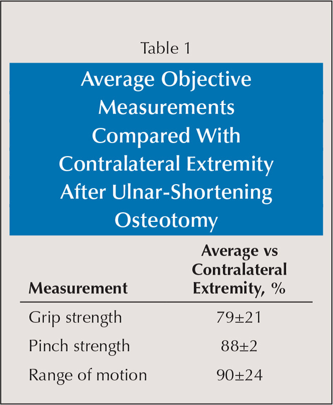 Average Objective Measurements Compared With Contralateral Extremity After Ulnar-Shortening Osteotomy