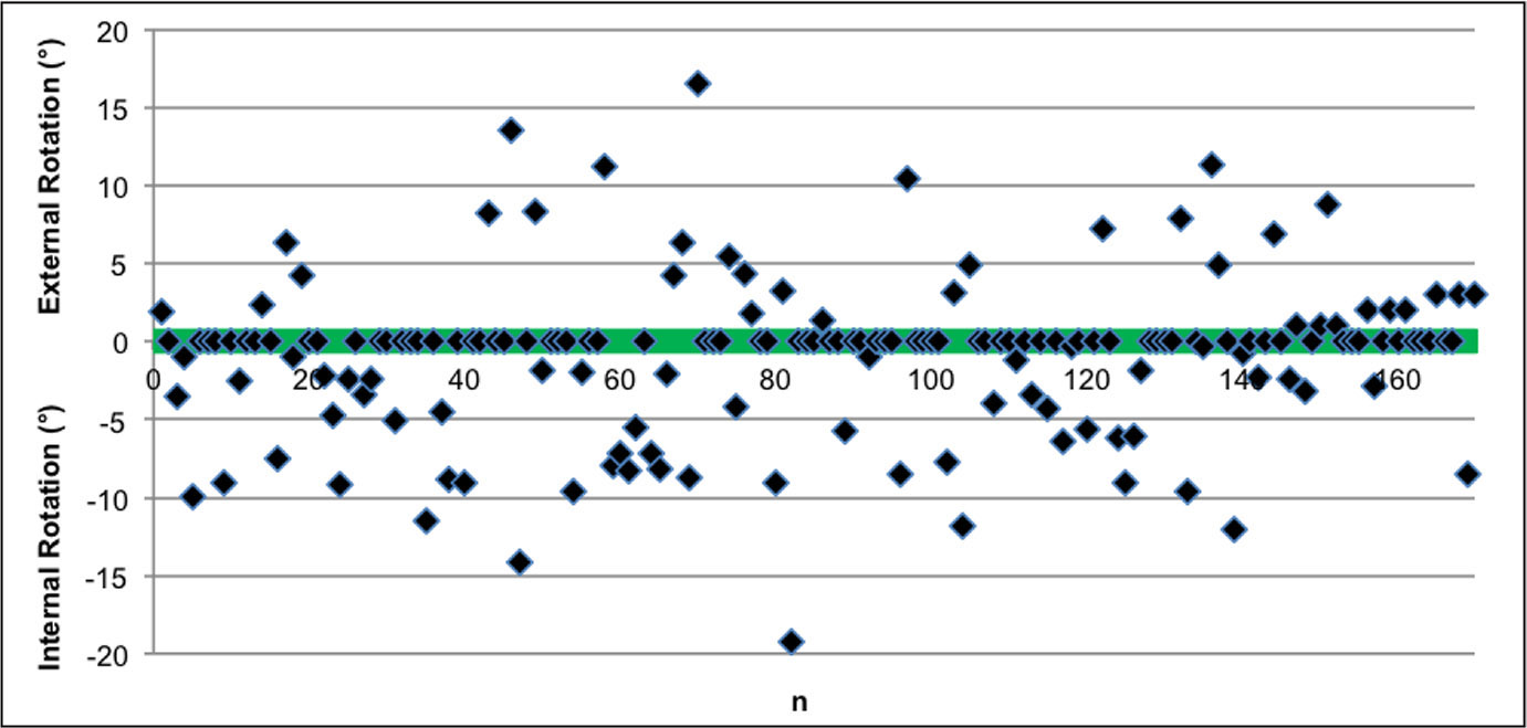 Scatter plot showing the extent of rotational incongruency per patient. Each patient is represented by a single point. Patients who did not require rotational correction are plotted on the neutral x-axis. Points above the neutral line represent those with a tibial tray in excessive external rotation. Points below the neutral line represent those with a tibial tray in excessive internal rotation.