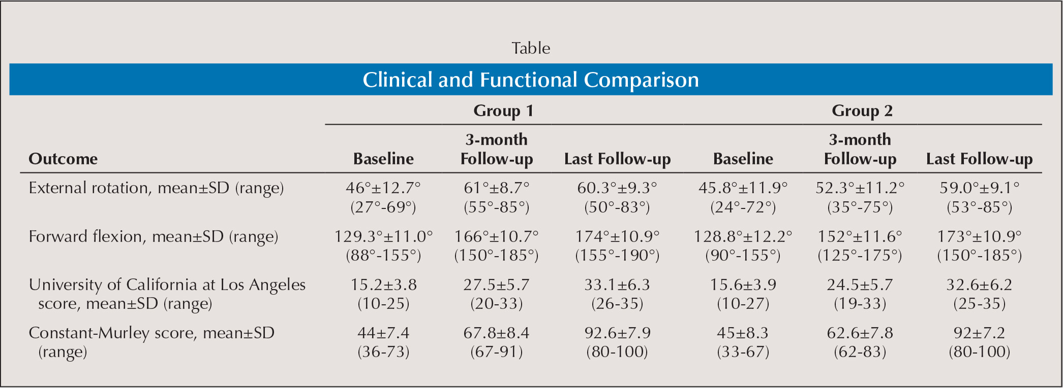 Clinical and Functional Comparison