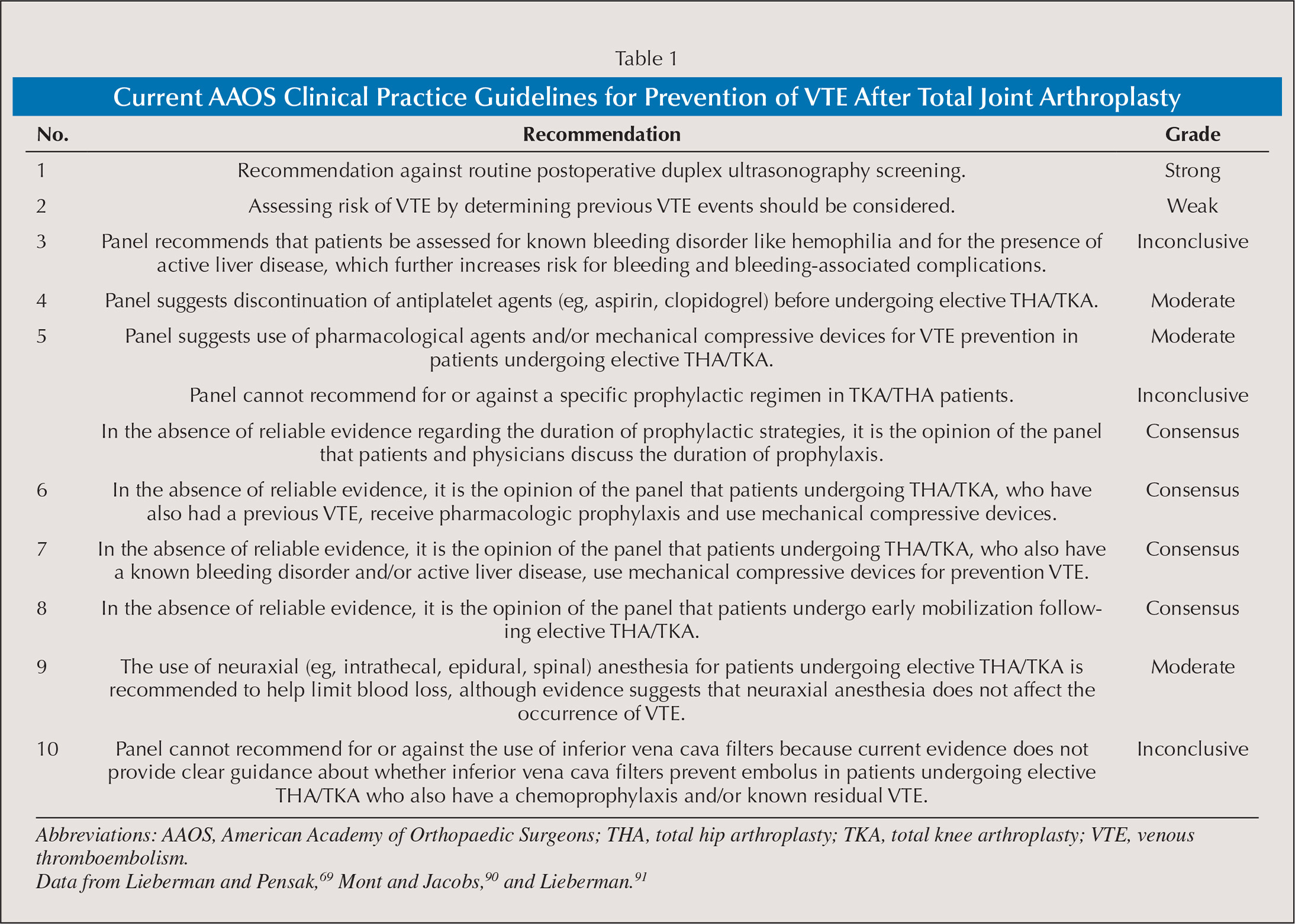 Medical abbreviations tha - Aaos Clinical Practice Guidelines