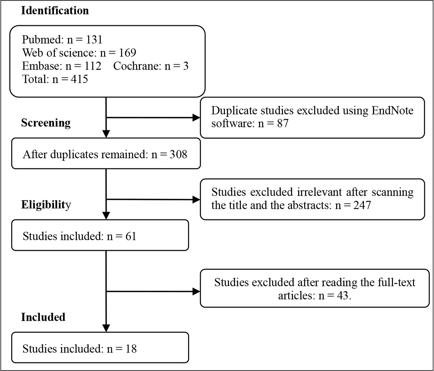 Accuracy of patient specific instrumentation compared with the preferred reporting items for systematic reviews and meta analyses prisma flow chart nvjuhfo Choice Image