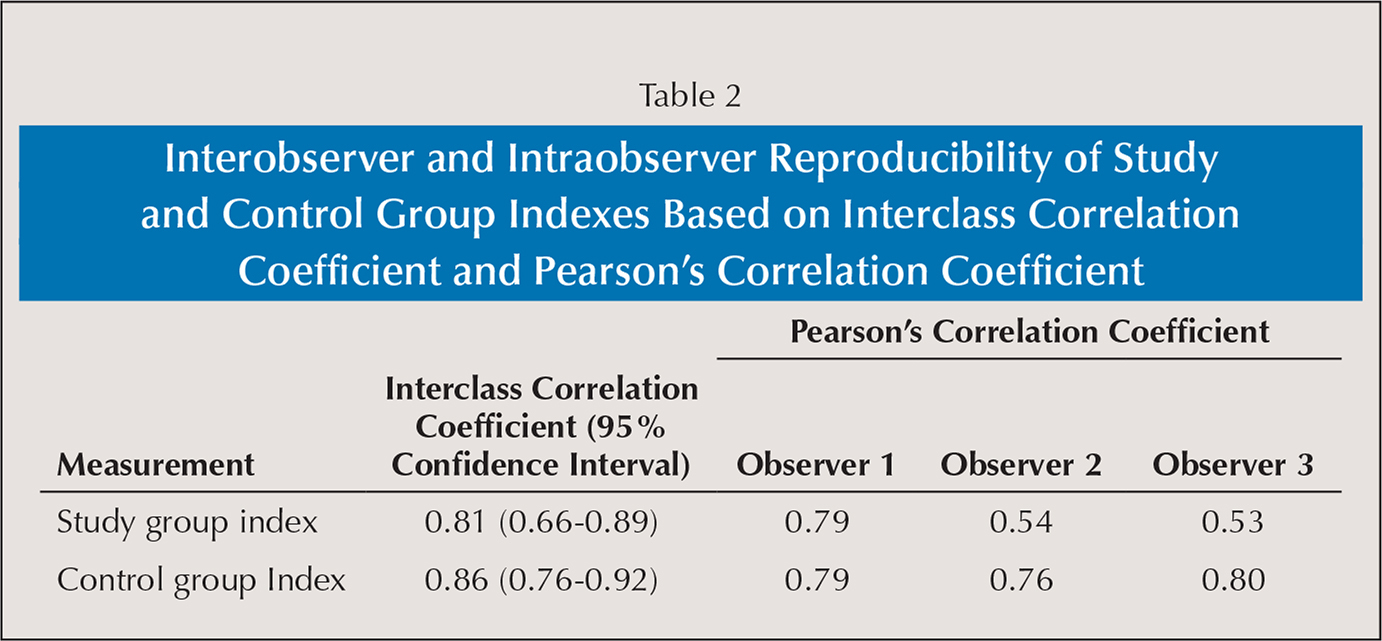 Interobserver and Intraobserver Reproducibility of Study and Control Group Indexes Based on Interclass Correlation Coefficient and Pearson's Correlation Coefficient