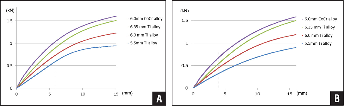 Load vs total displacement curve of each 20° rod (A) and each 40° rod (B). Abbreviations: CoCr, cobalt-chromium; Ti, titanium.