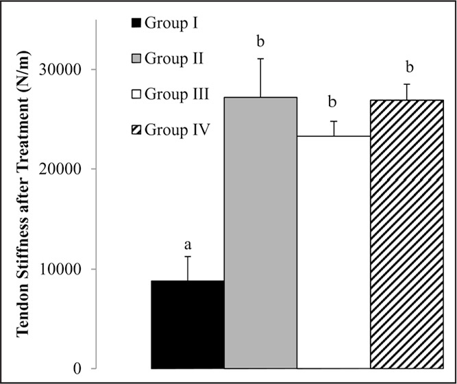 Mean stiffness of the tendons after testing. Data shown as mean±SD. P<.001. Letters a and b indicate statistical differences within the groups.