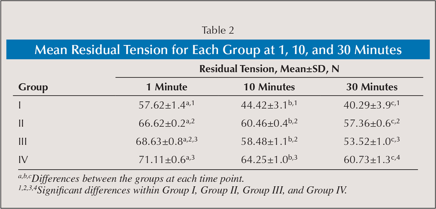 Mean Residual Tension for Each Group at 1, 10, and 30 Minutes