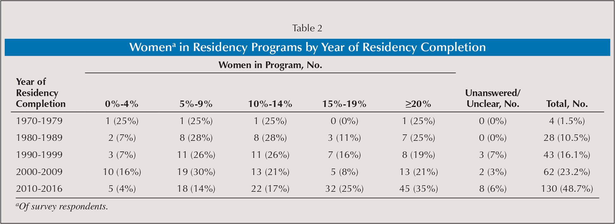 Womena in Residency Programs by Year of Residency Completion