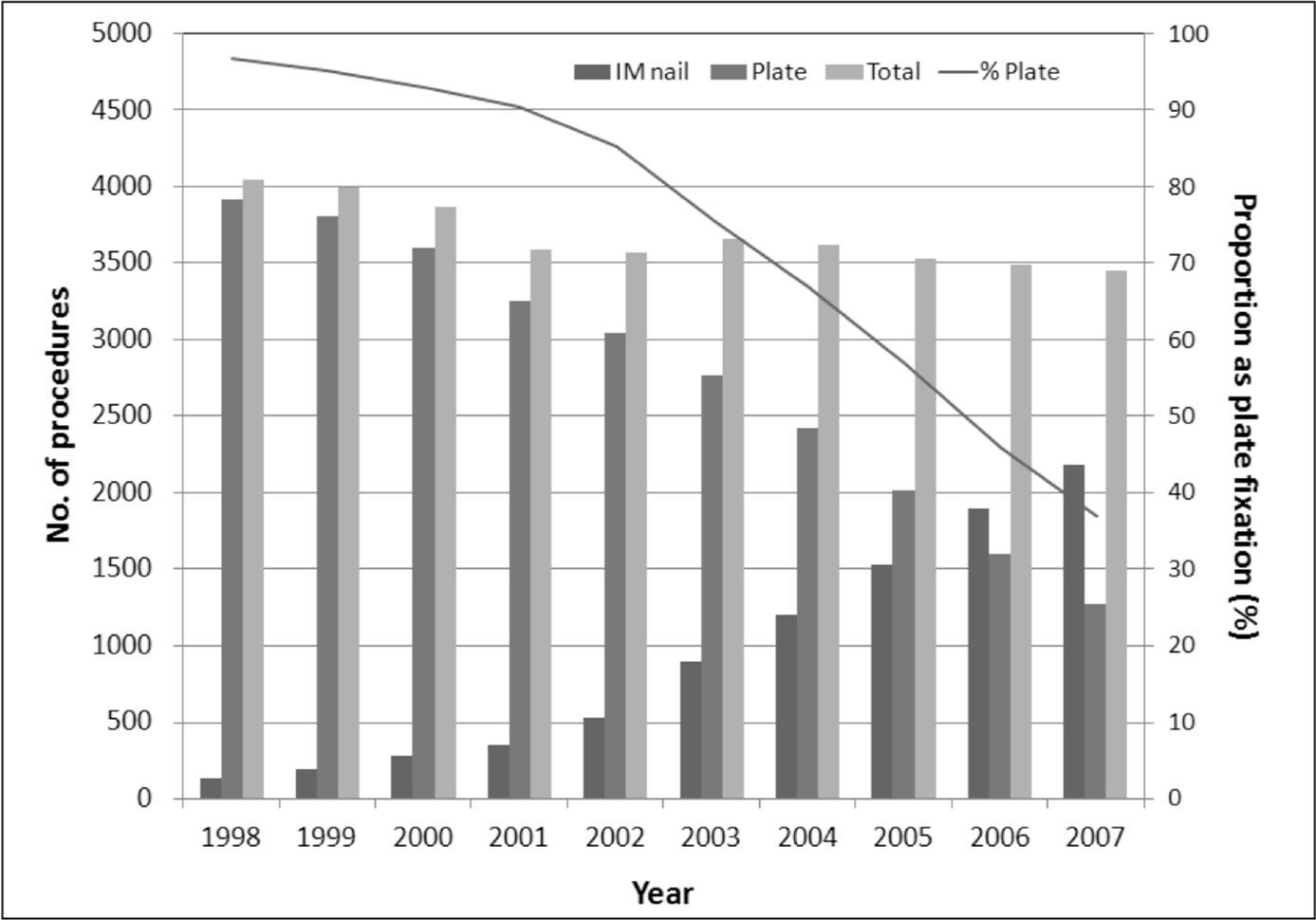 Proportion of intertrochanteric hip fractures treated with intramedullary (IM) nails compared with plates.