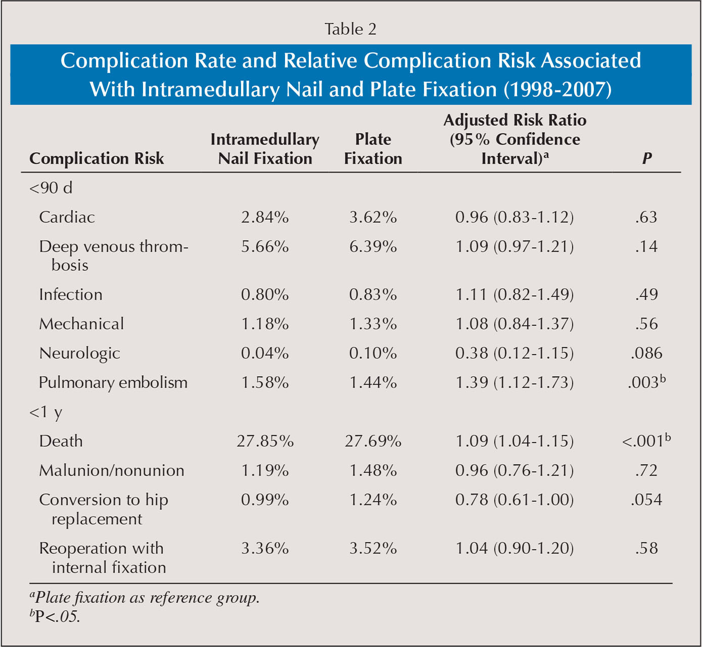 Complication Rate and Relative Complication Risk Associated With Intramedullary Nail and Plate Fixation (1998–2007)