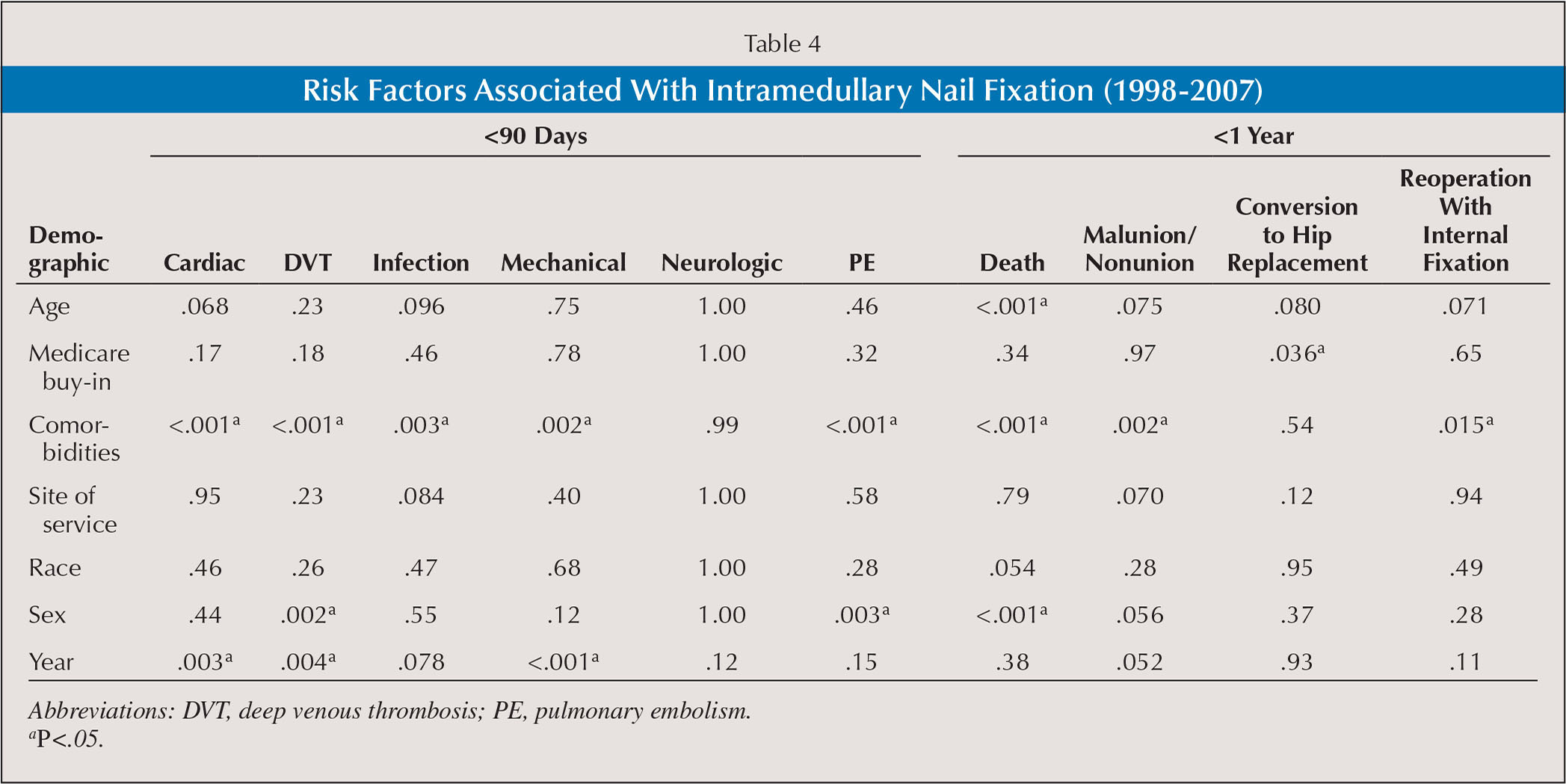 Risk Factors Associated With Intramedullary Nail Fixation (1998–2007)