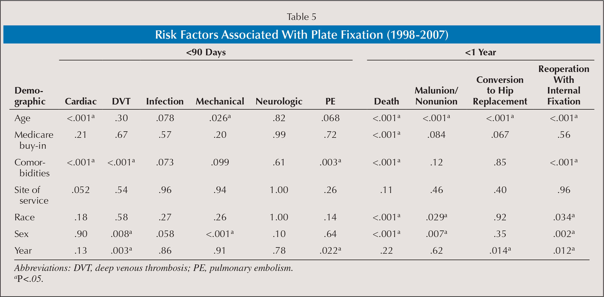Risk Factors Associated With Plate Fixation (1998–2007)