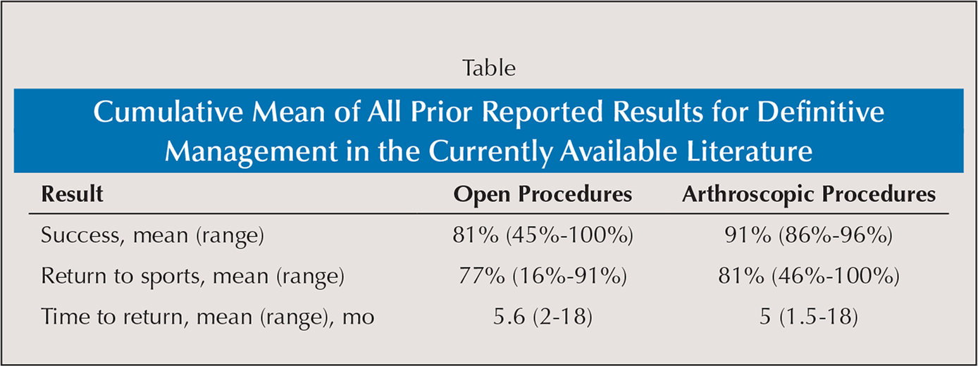 Cumulative Mean of All Prior Reported Results for Definitive Management in the Currently Available Literature
