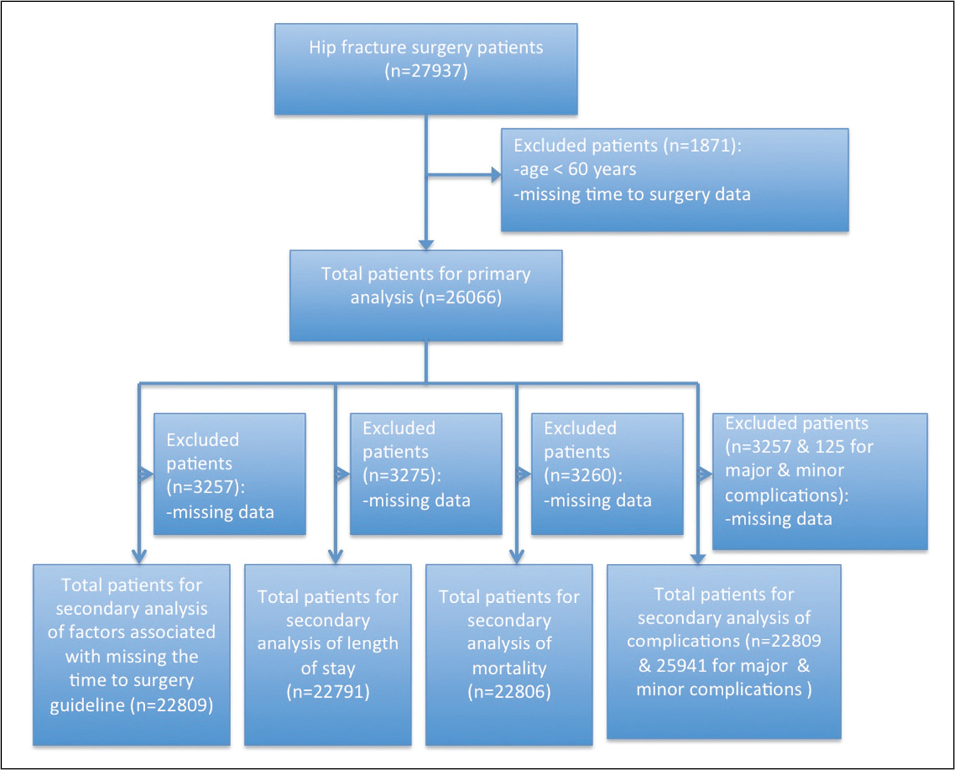 Consolidated Standards of Reporting Trials (CONSORT) diagram outlining patient selection.