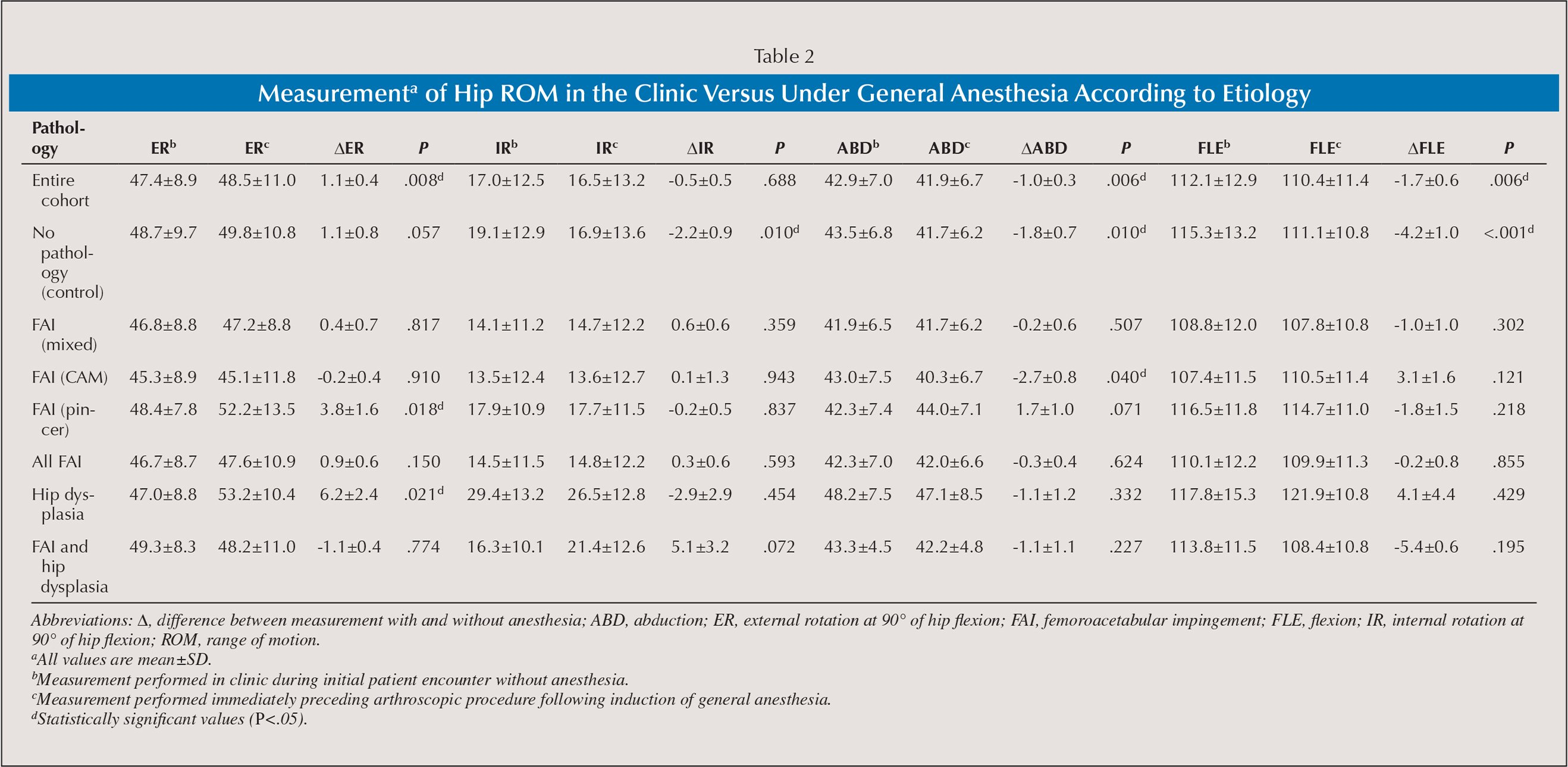 Measurementa of Hip ROM in the Clinic Versus Under General Anesthesia According to Etiology
