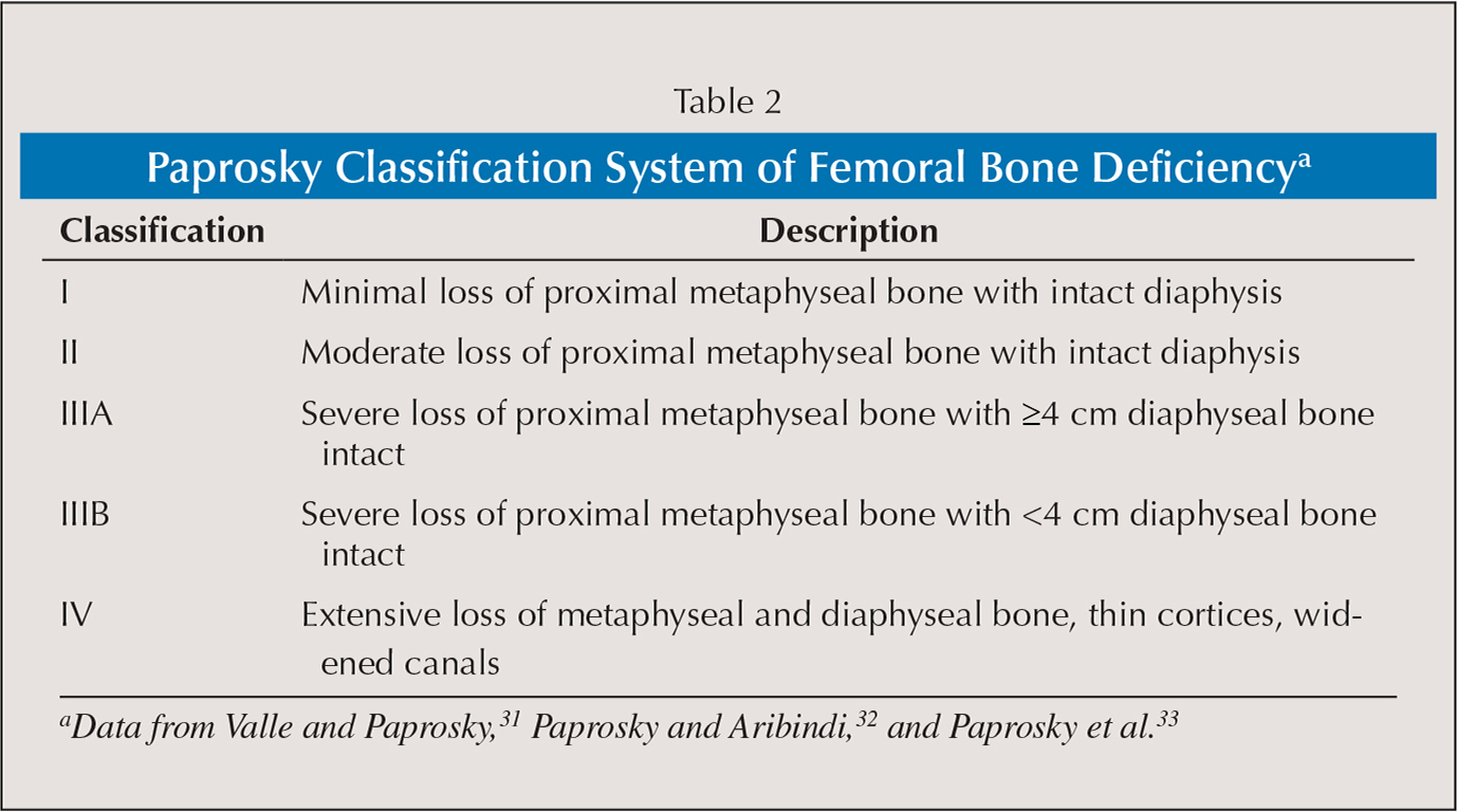 Paprosky Classification System of Femoral Bone Deficiencya