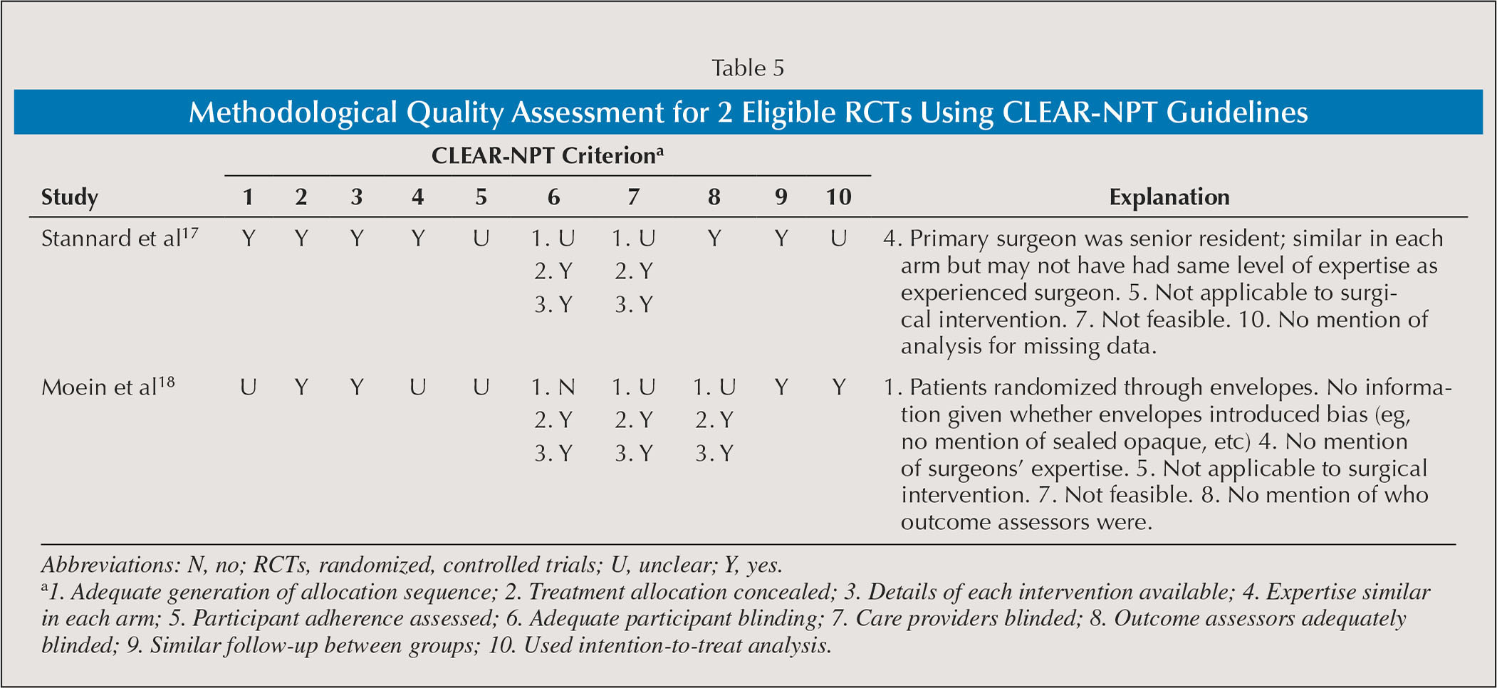 Methodological Quality Assessment for 2 Eligible RCTs Using CLEAR-NPT Guidelines