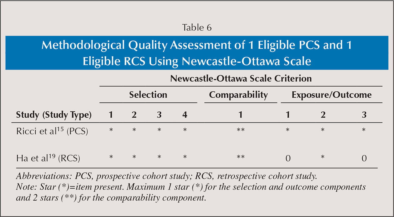 Methodological Quality Assessment of 1 Eligible PCS and 1 Eligible RCS Using Newcastle-Ottawa Scale