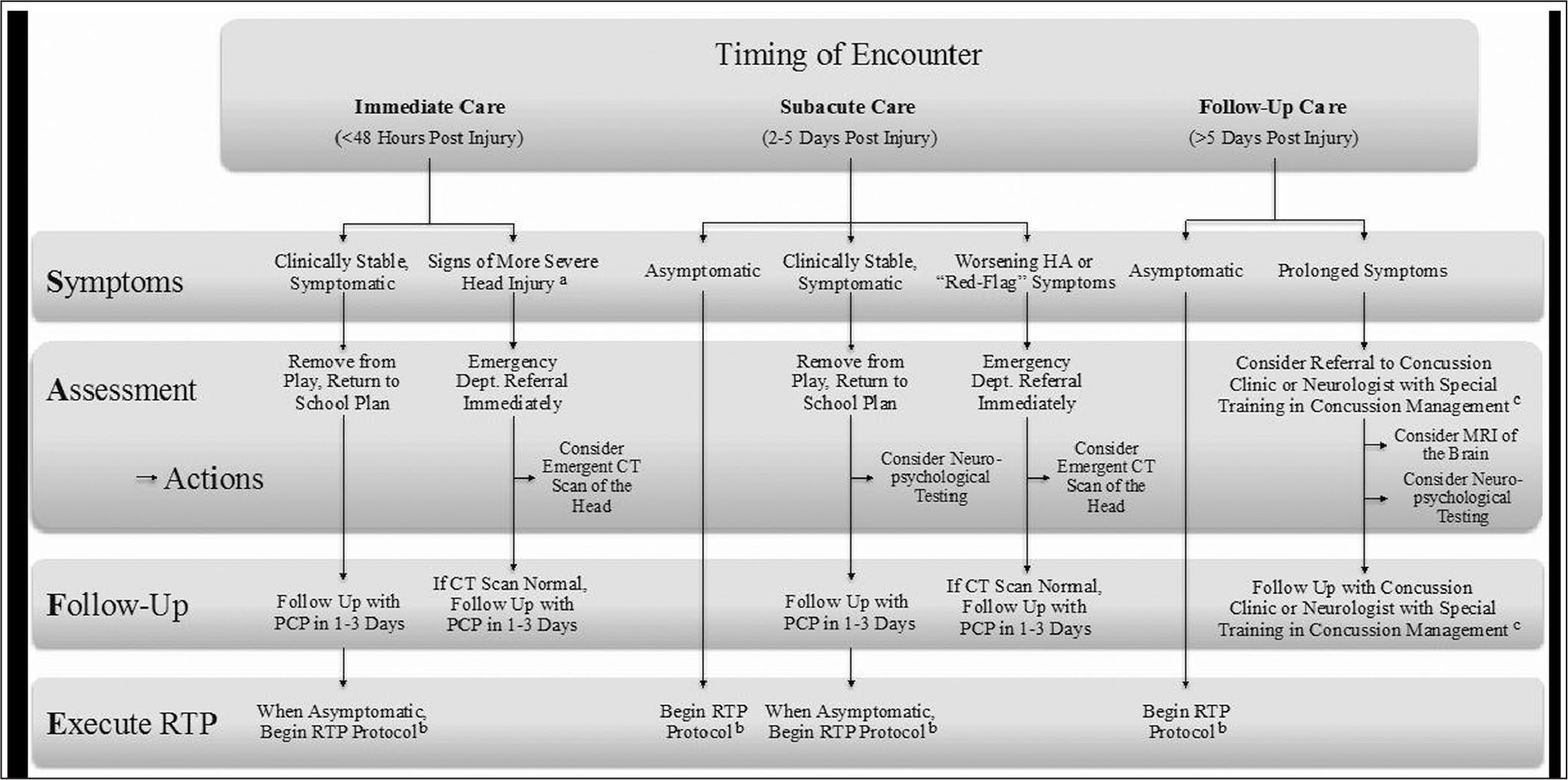 SAFE (Symptoms, Assessment, Follow-up, Execute return-to-play) protocol for concussion management. aLoss of consciousness greater than 5 seconds, signs of altered mental status, palpable skull fracture, scalp hematoma, severe mechanism of injury, signs of basilar skull fracture, history of vomiting or severe headache. bOnly begin return-to-play protocol once patient is completely asymptomatic for 24 hours. cMay also be indicated in patients who have sustained multiple concussions within a short time frame, have identified comorbidities, or have more concerning symptoms of a moderate traumatic brain injury. Abbreviations: CT, computed tomography; HA, headache; MRI, magnetic resonance imaging; PCP, primary care physician; RTP, return to play.