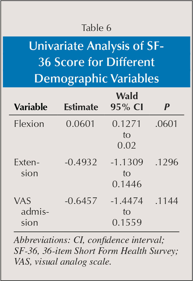 Univariate Analysis of SF-36 Score for Different Demographic Variables