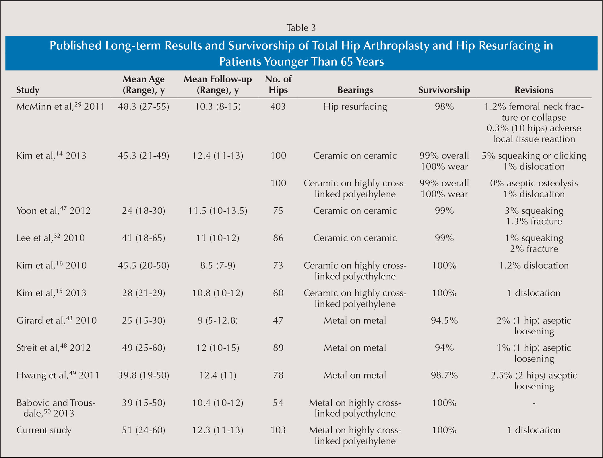 Published Long-term Results and Survivorship of Total Hip Arthroplasty and Hip Resurfacing in Patients Younger Than 65 Years
