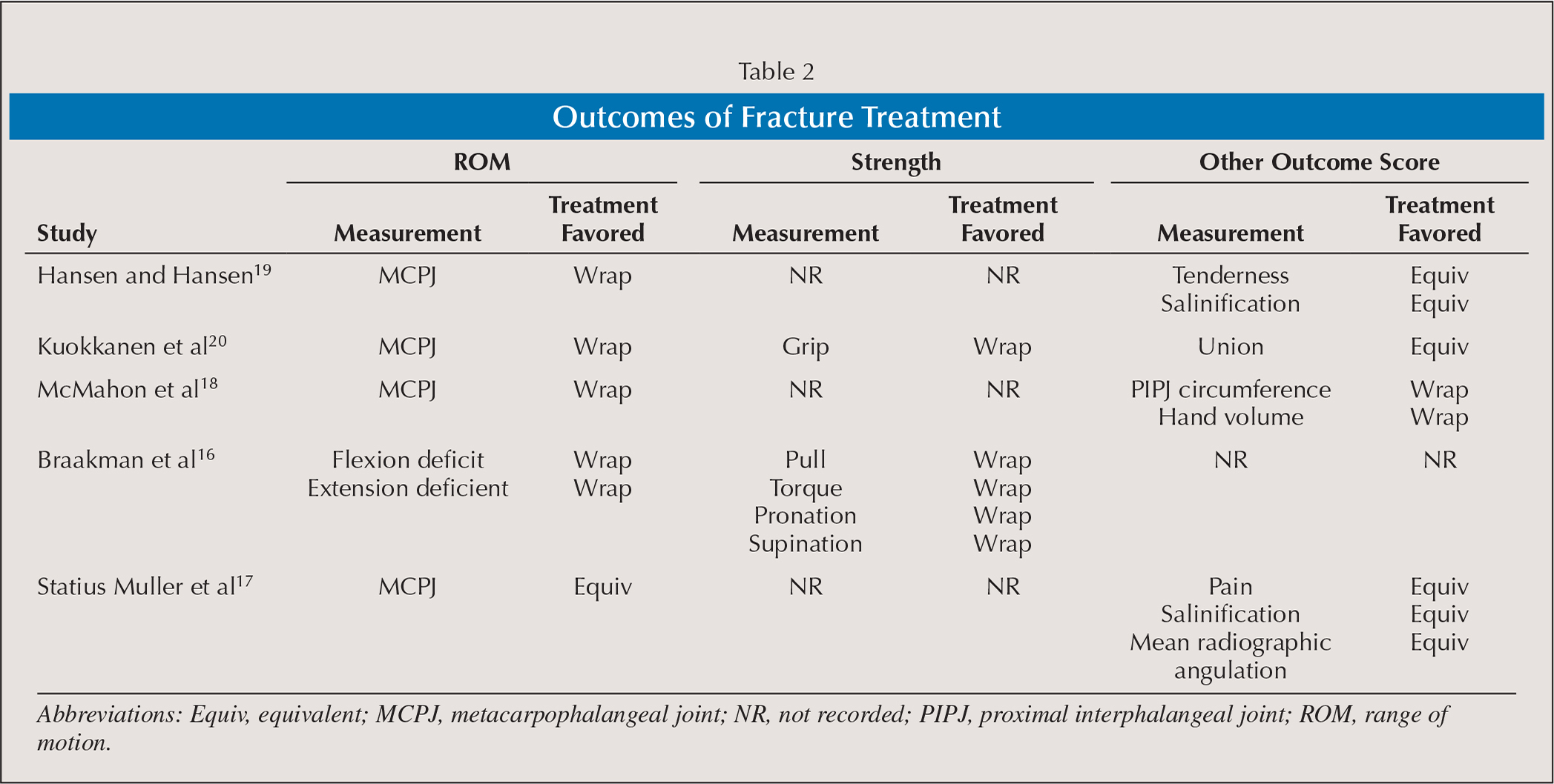 Outcomes of Fracture Treatment