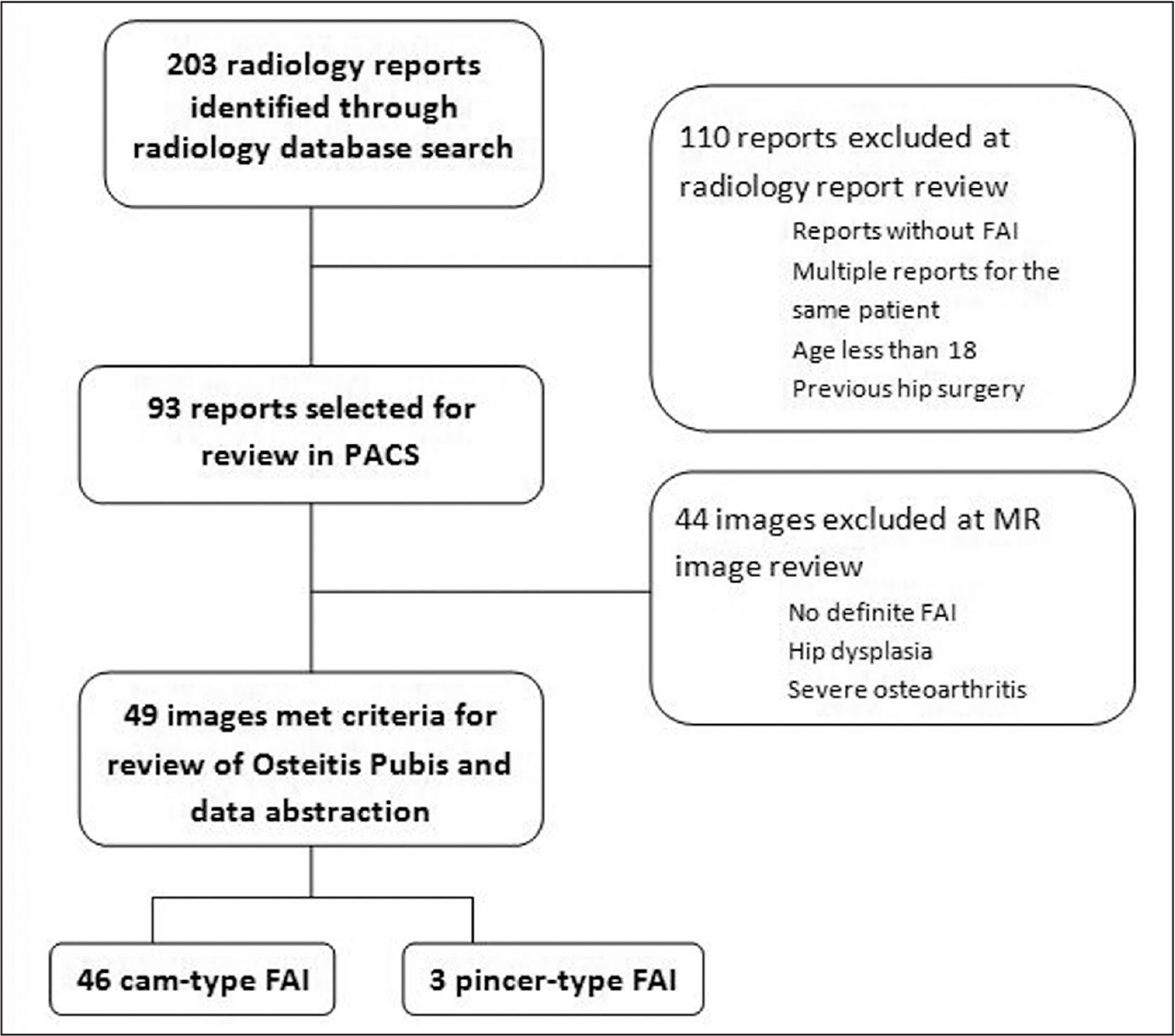 Flowchart of the search and selection process for the radiology report. Abbreviations: FAI, femoroacetabular impingement; MR, magnetic resonance; PACS, picture archiving and communication system.