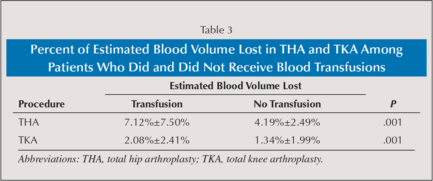 Medical abbreviations tha - Percent Of Estimated Blood Volume Lost In Tha And Tka Among Patients Who Did And Did