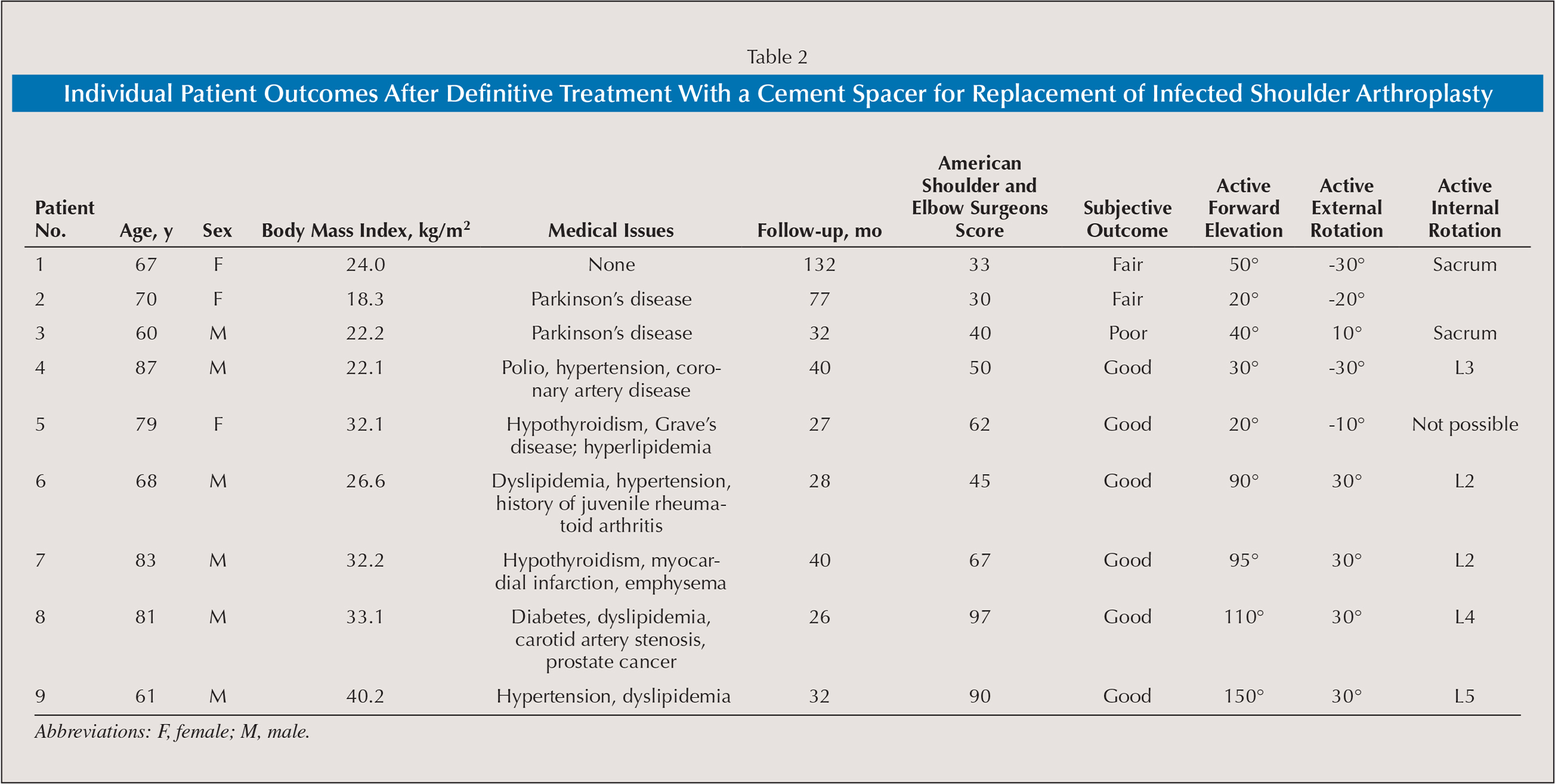 Individual Patient Outcomes After Definitive Treatment With a Cement Spacer for Replacement of Infected Shoulder Arthroplasty