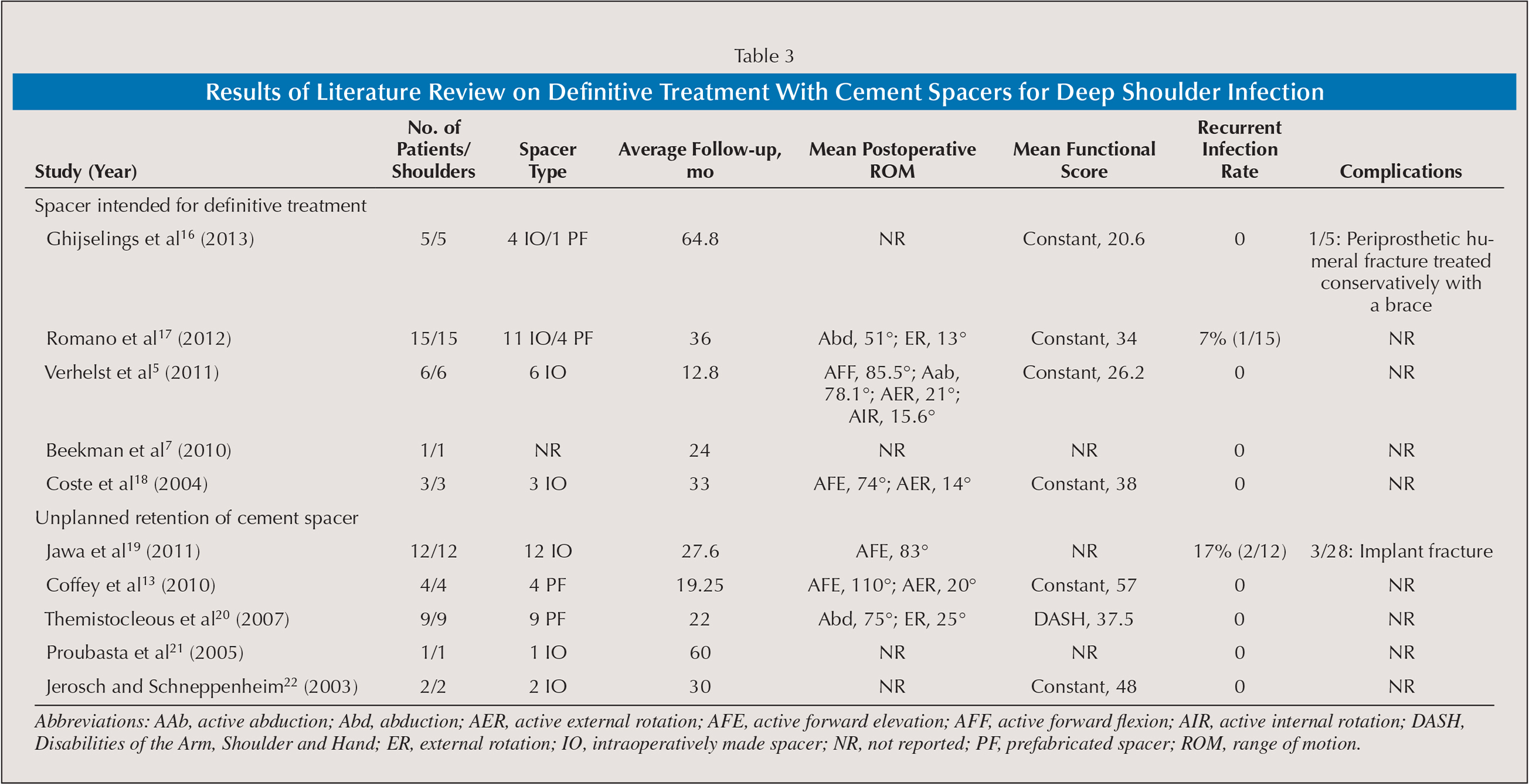 Results of Literature Review on Definitive Treatment With Cement Spacers for Deep Shoulder Infection