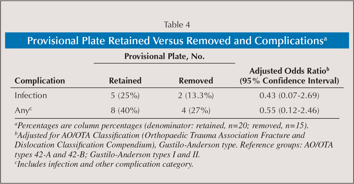 Provisional Plate Retained Versus Removed and Complicationsa