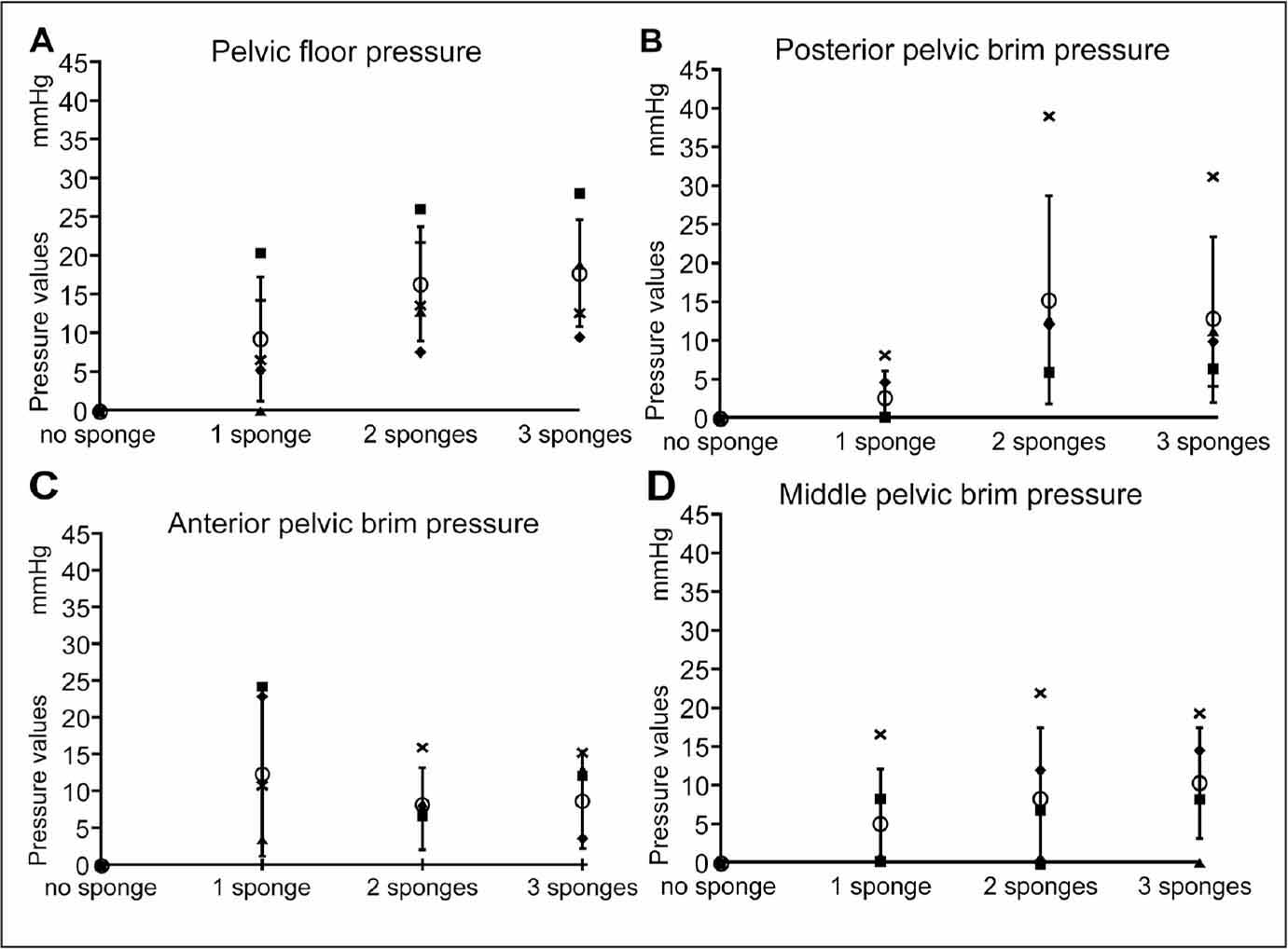 Bar graph showing the relationship between the number of packed sponges and the pressure recorded at each sensor location for each of 5 specimens. Pelvic floor pressure (A). Posterior pelvic brim pressure (B). Anterior pelvic brim pressure (C). Middle pelvic brim pressure (D). Symbols indicate specimen number: specimen 1, ■; specimen 2, ♦; specimen 3, ▲; specimen 4, ×; and specimen 5, +. The mean pressure across all 5 specimens (○) is also shown, with error bars indicating standard deviation.