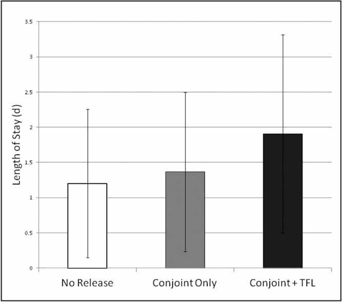 Bar graph of length of stay in days in patients who had no conjoint release, conjoint release only, or conjoint and tensor fascia lata (TFL) release.