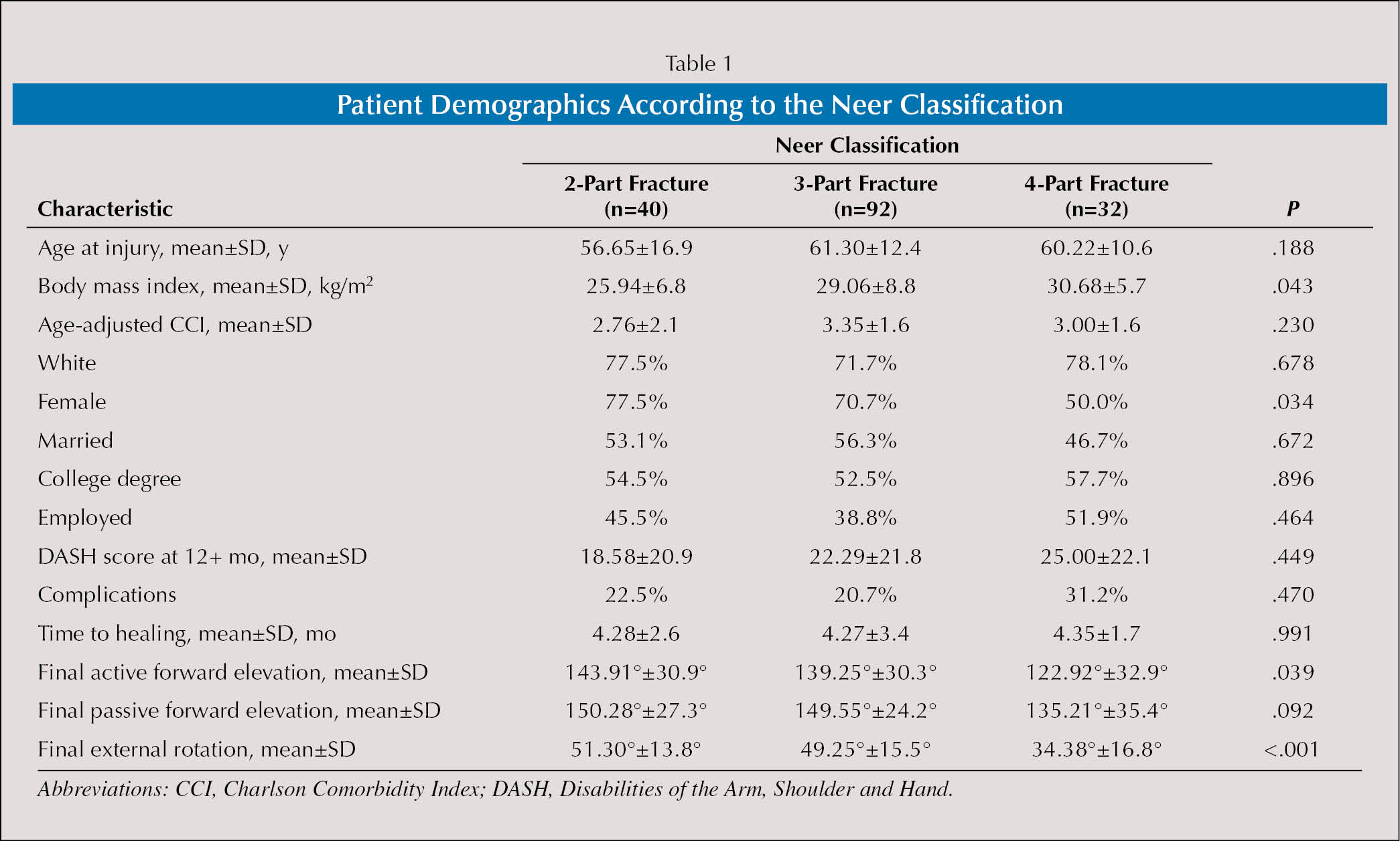 Patient Demographics According to the Neer Classification