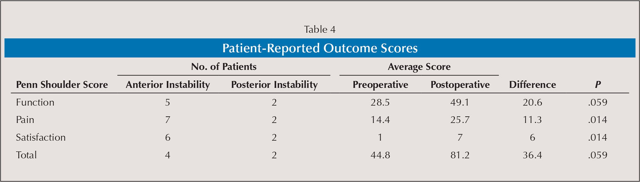 Patient-Reported Outcome Scores