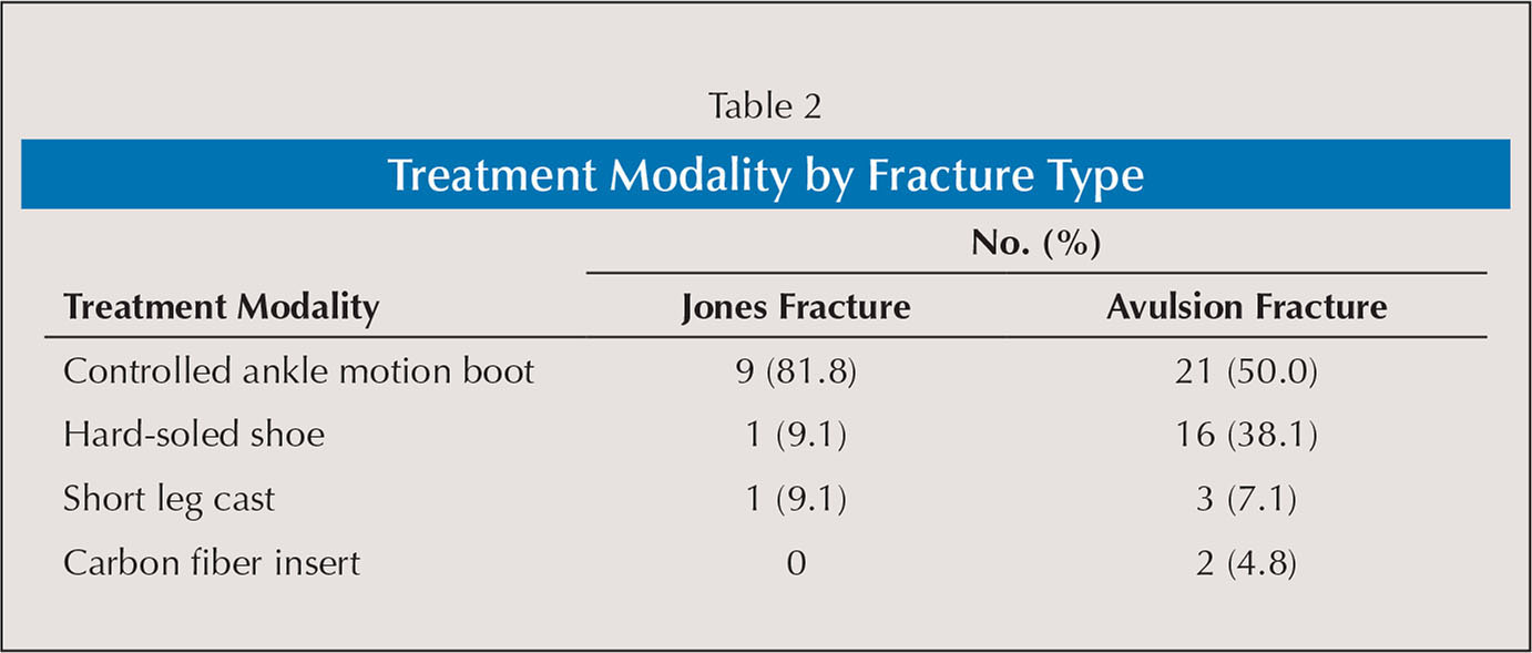Treatment Modality by Fracture Type