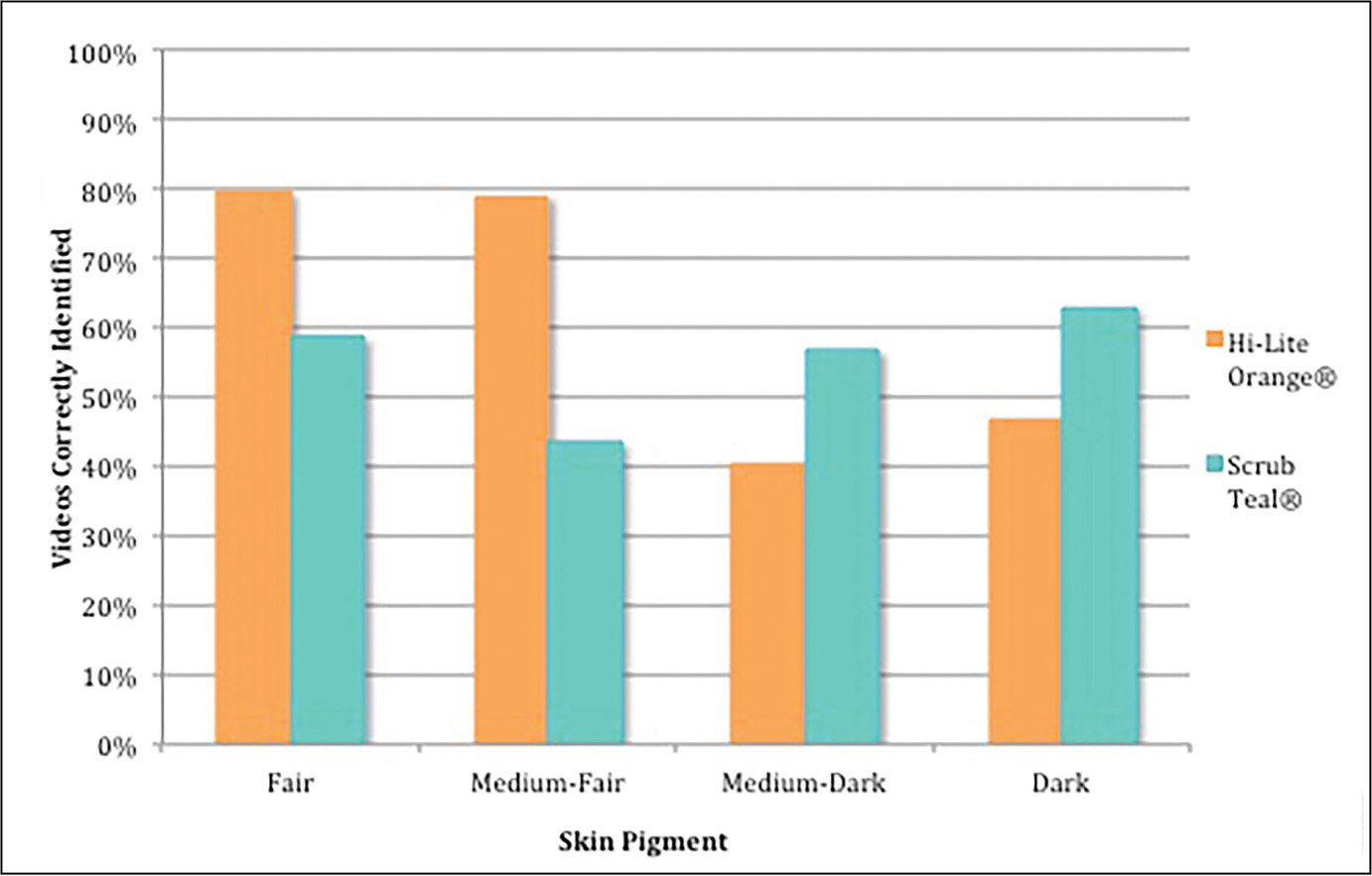 Correct identification of skin preparation by skin pigmentation and ChloraPrep (Becton, Dickinson & Co, Franklin Lakes, New Jersey) tint.