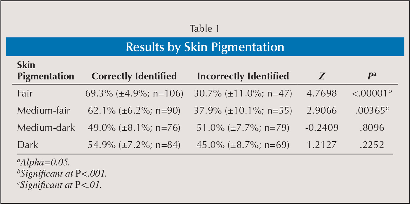 Results by Skin Pigmentation