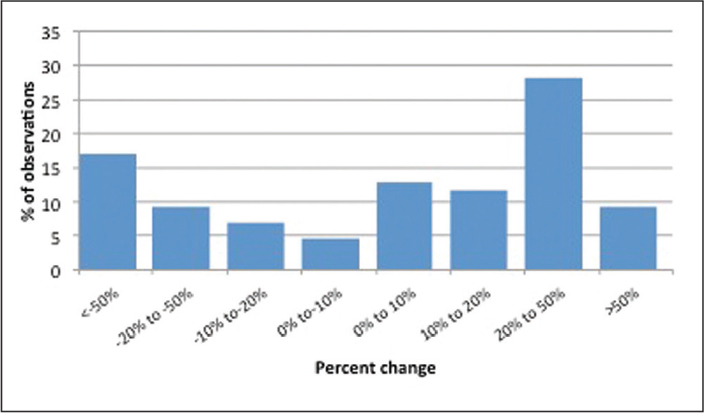 Distribution of percent change for length.