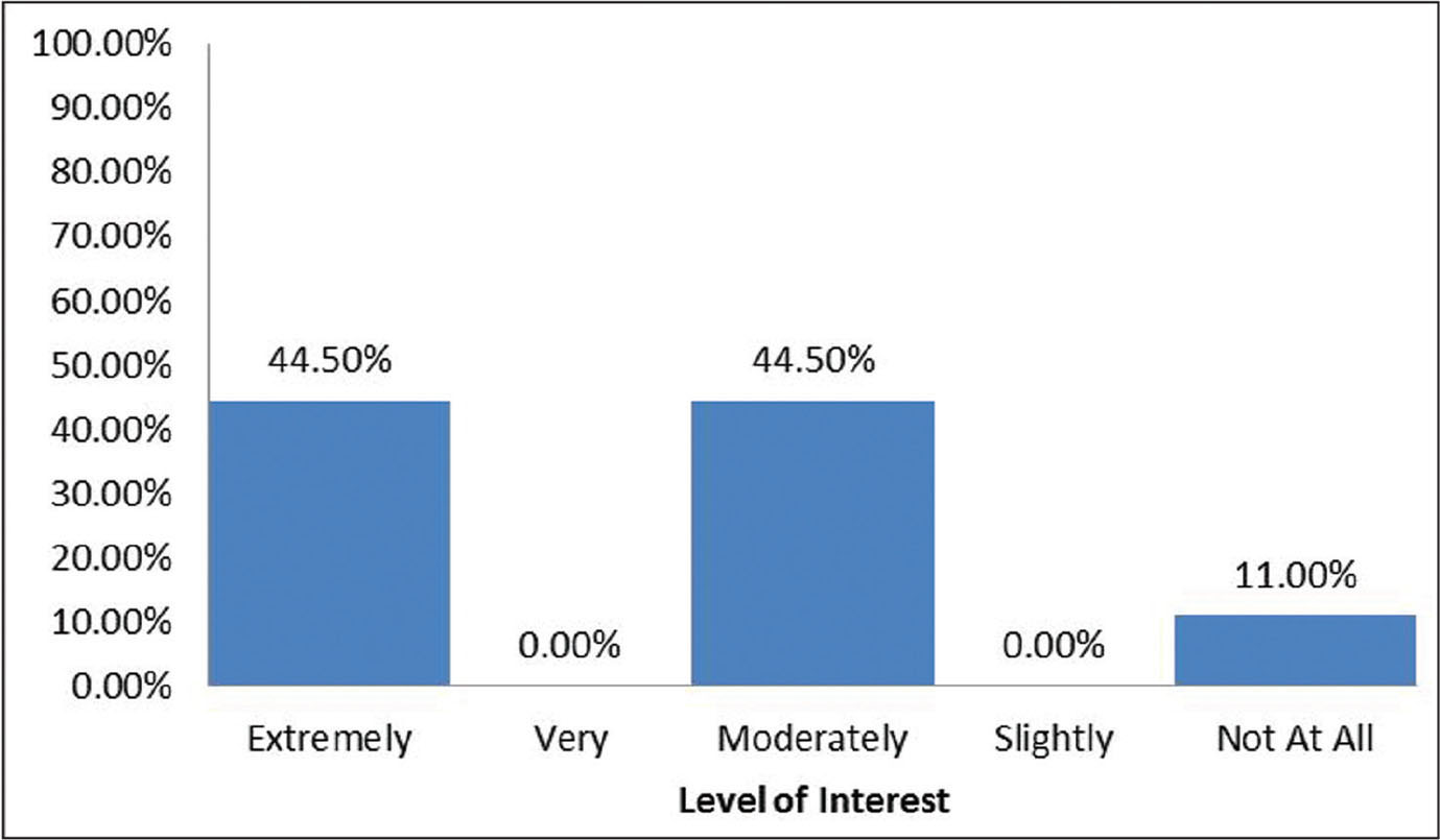 Surgeon self-reported interest level in the surgical scorecard.