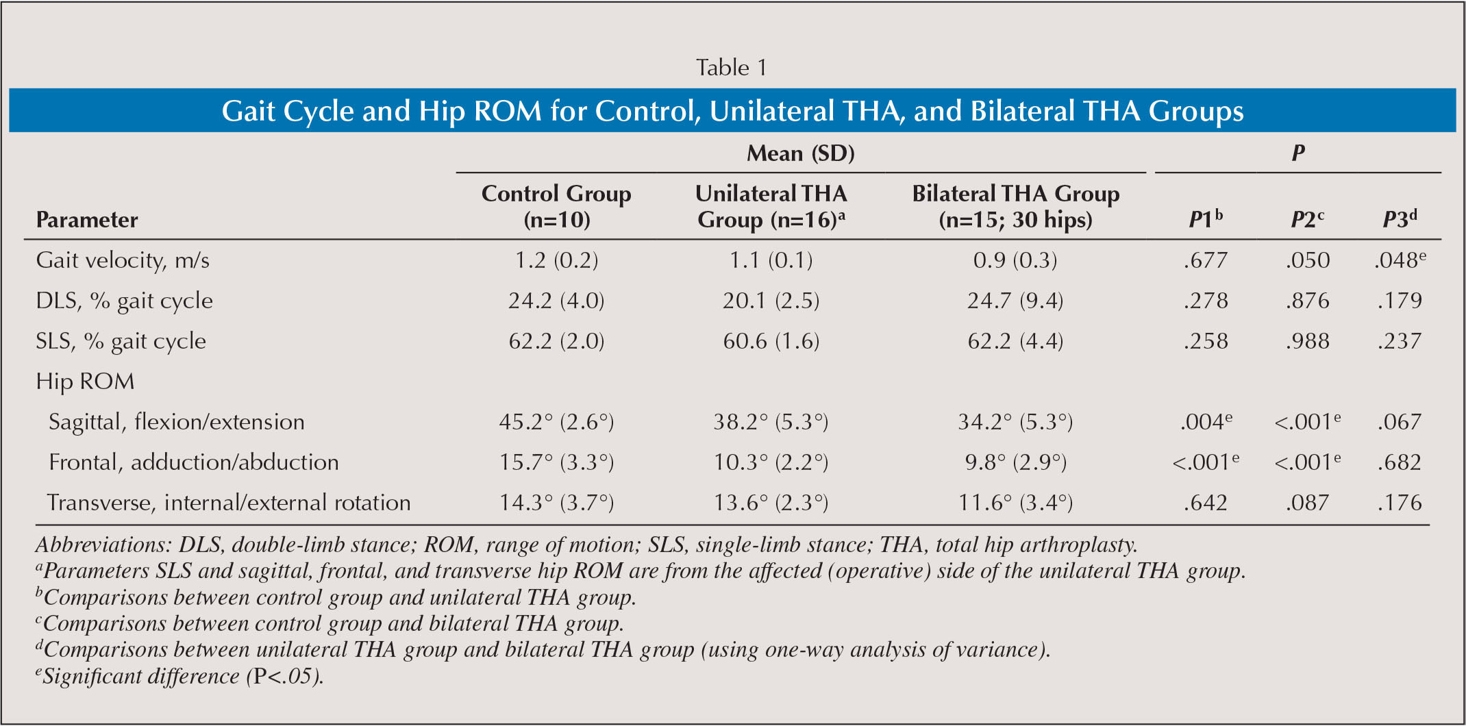Gait Cycle and Hip ROM for Control, Unilateral THA, and Bilateral THA Groups