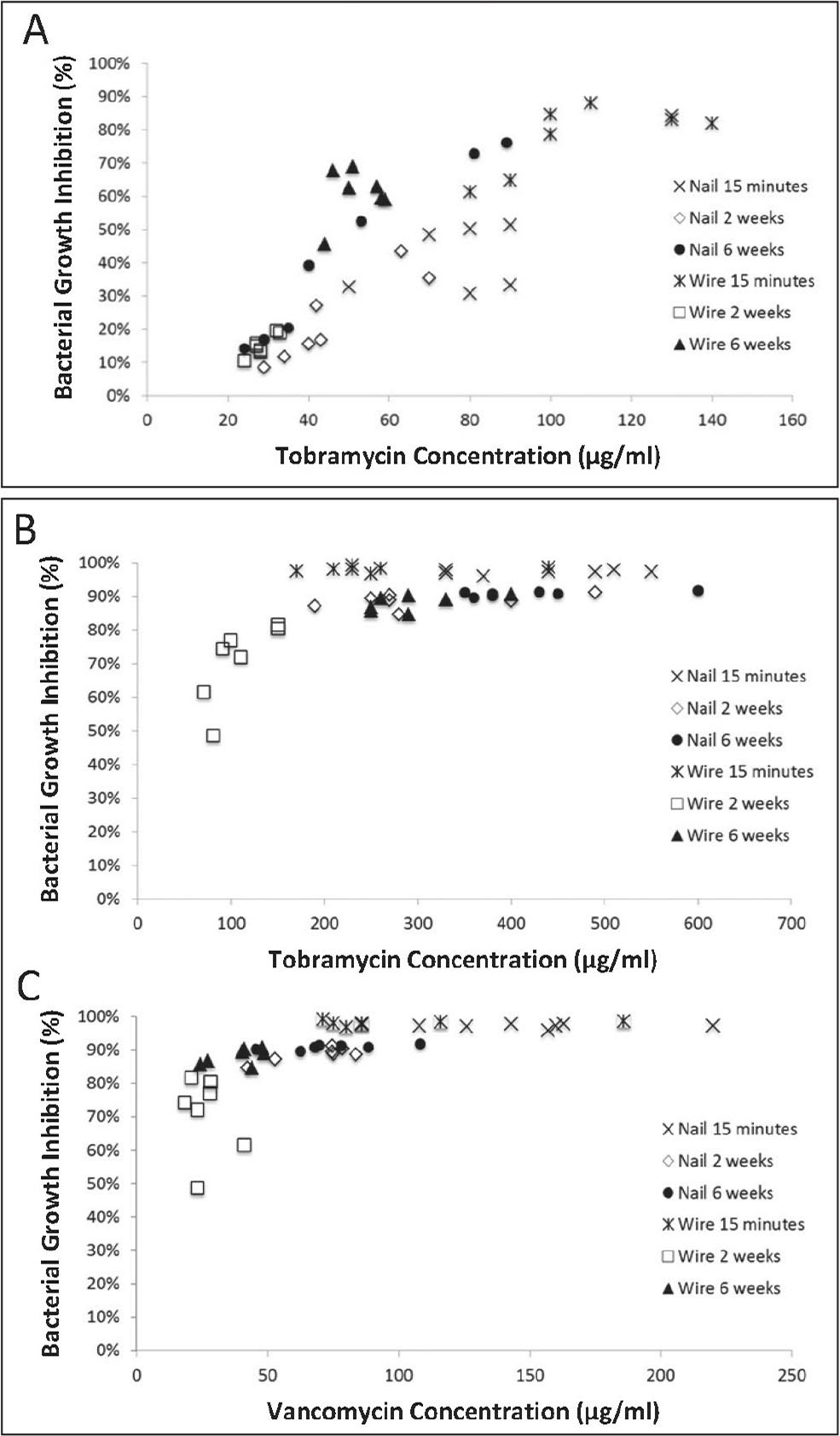 Efficacy of antibiotic in the eluent for inhibiting bacterial growth at various time points after cement formation in constructs coated with cement containing 1 g tobramycin (A) and constructs coated with cement containing 2.2 g tobramycin (B) plus 1 g vancomycin (C).