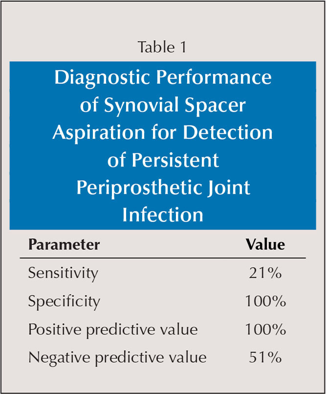 Diagnostic Performance of Synovial Spacer Aspiration for Detection of Persistent Periprosthetic Joint Infection