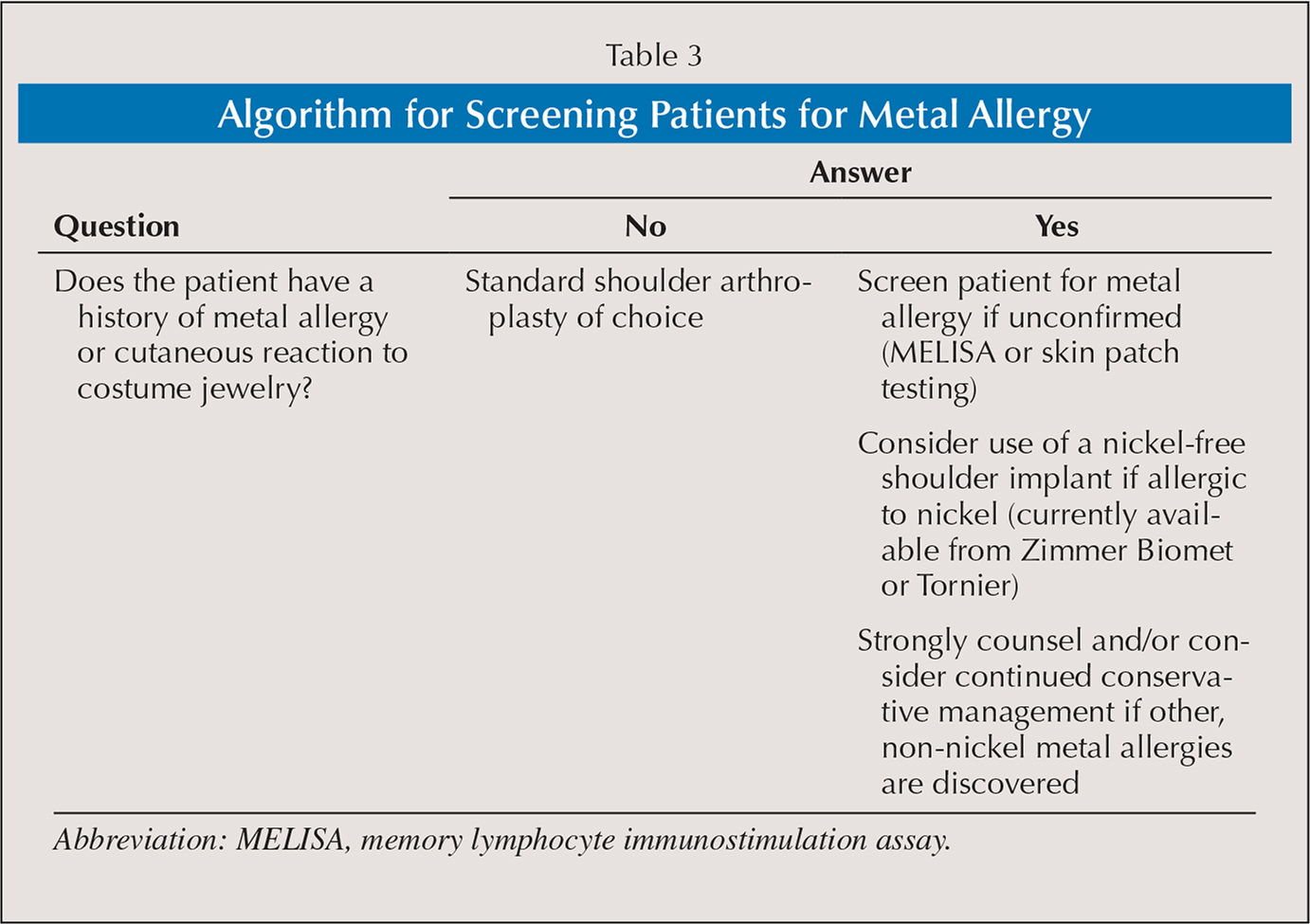 Algorithm for Screening Patients for Metal Allergy