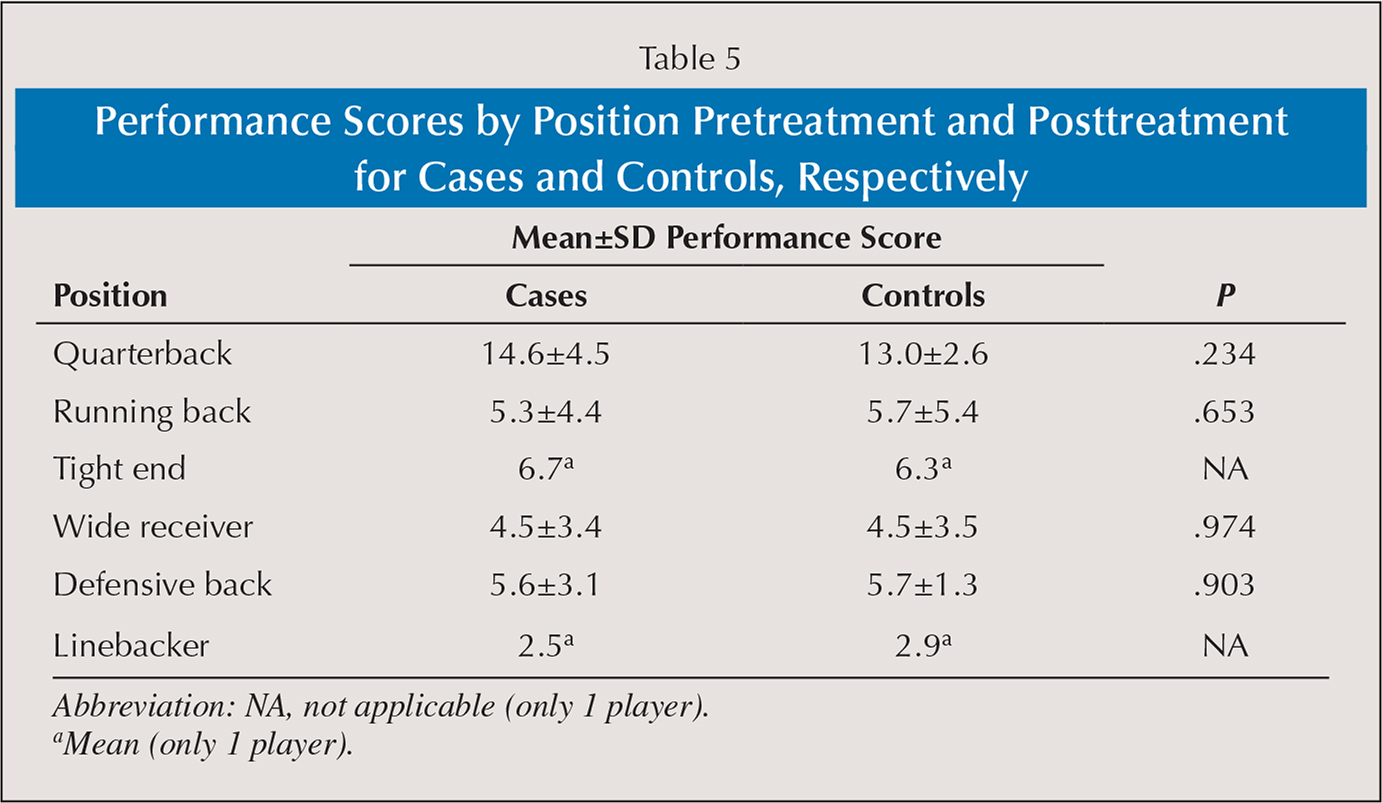 Performance Scores by Position Pretreatment and Posttreatment for Cases and Controls, Respectively