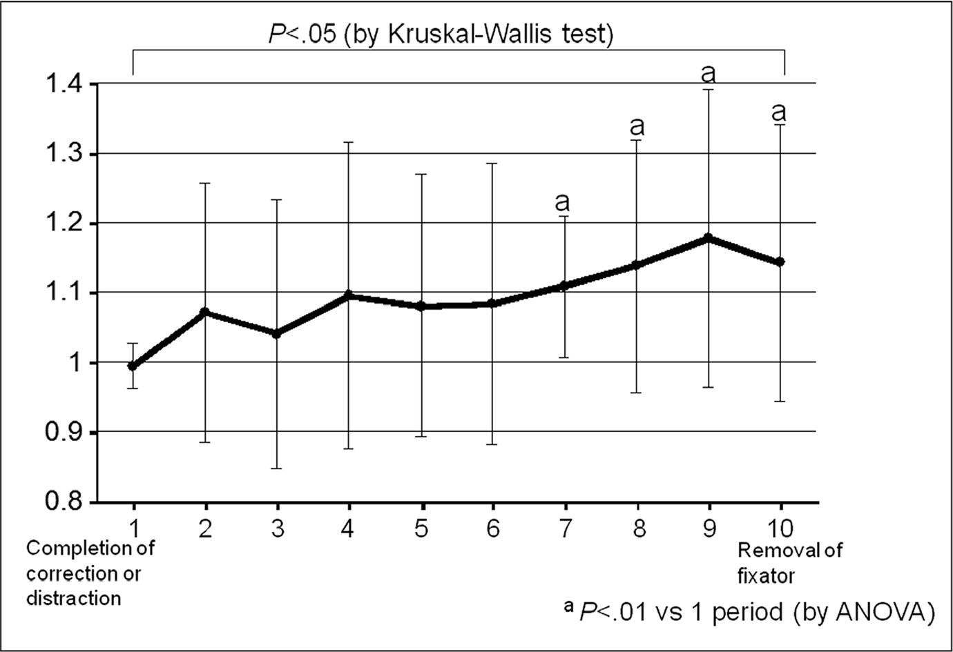 Graph showing the mean rate of change based on the values at completion of correction or distraction until callus maturation. The rate of change of the impedance values is significantly increased compared with baseline for 70% or greater of the callus maturation period. Abbreviation: ANOVA, analysis of variance.