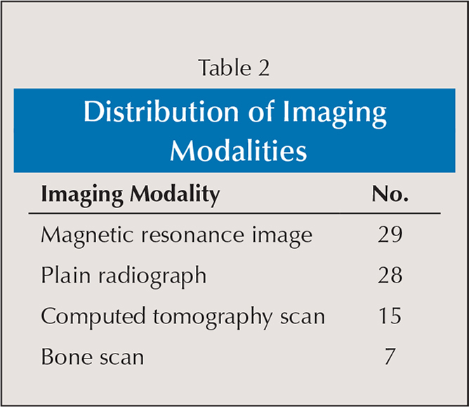 Distribution of Imaging Modalities