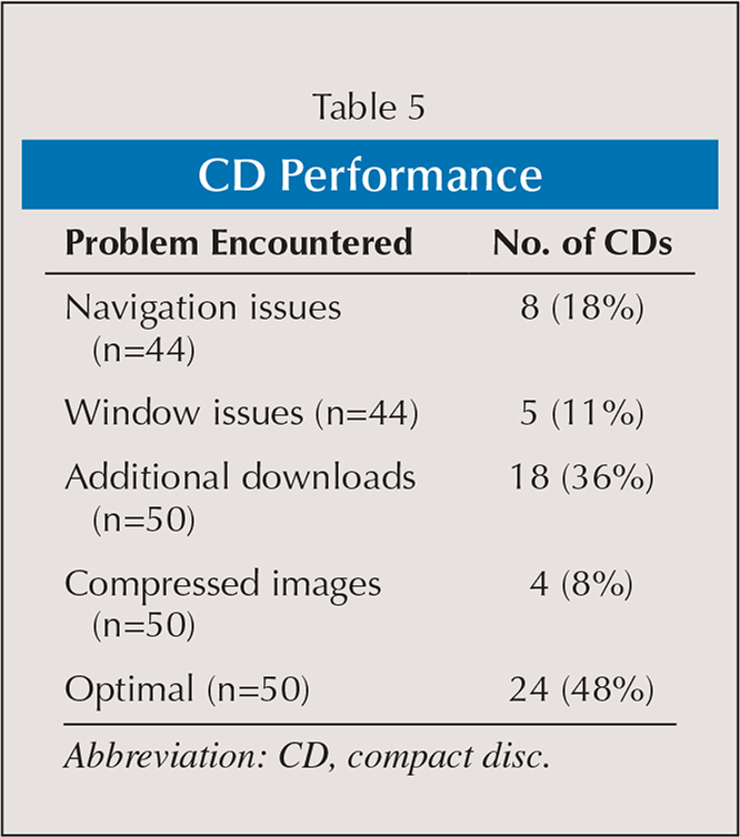 CD Performance