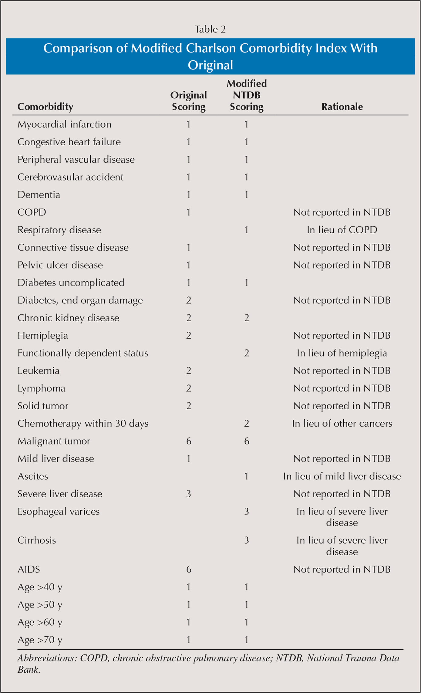 Comparison of Modified Charlson Comorbidity Index With Original