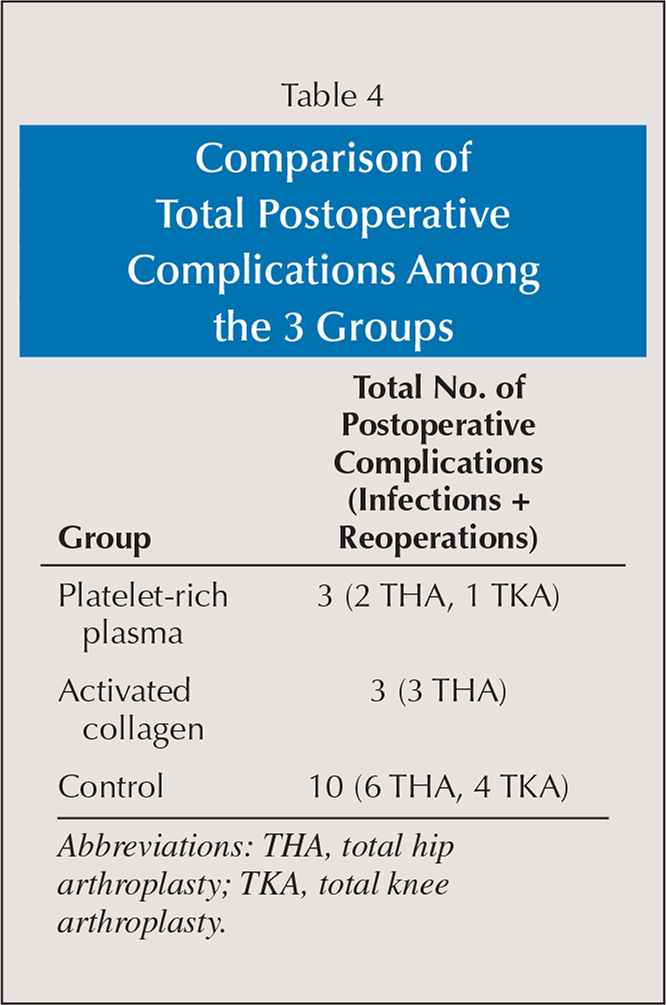 Comparison of Total Postoperative Complications Among the 3 Groups