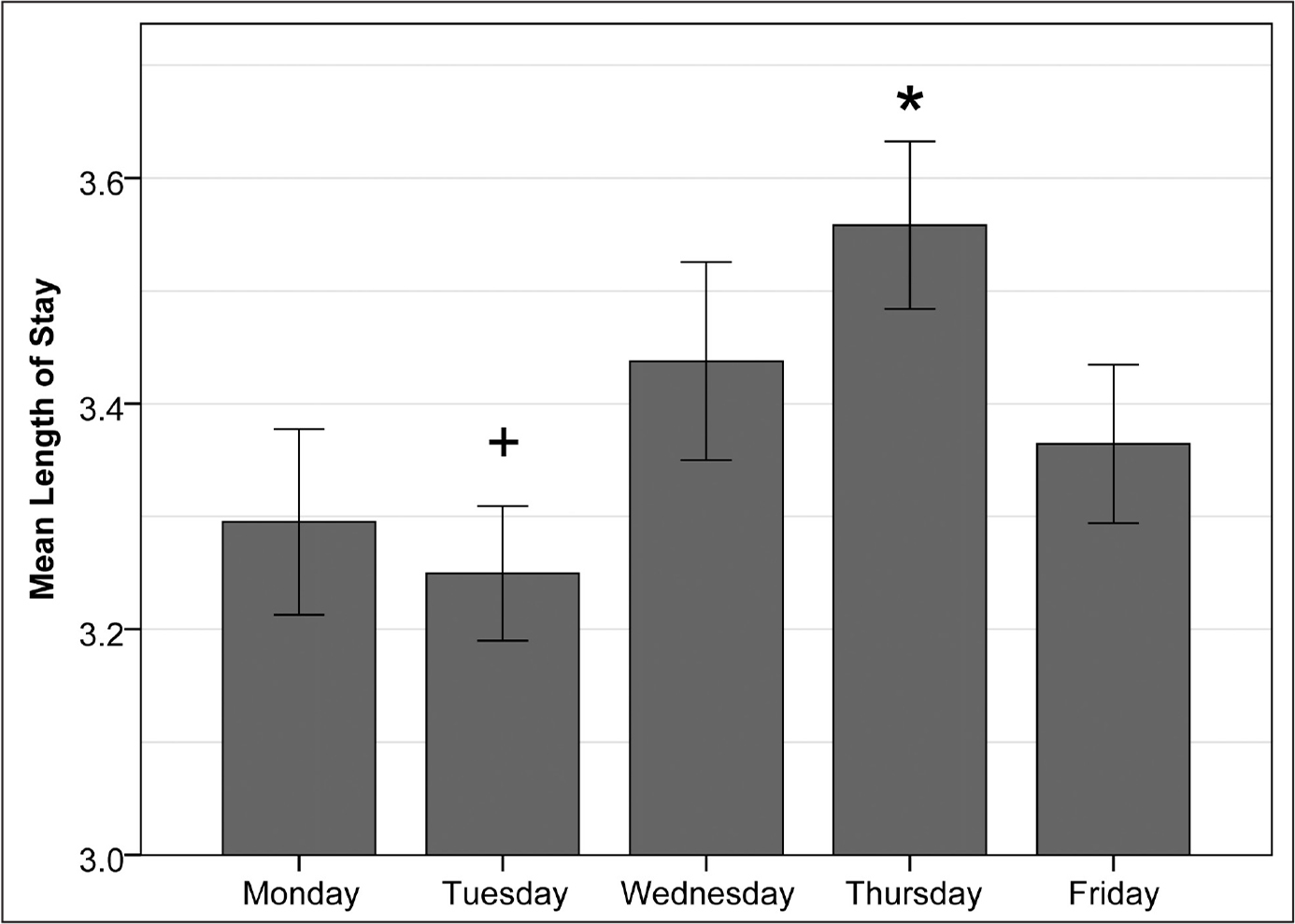 Mean length of stay based on surgical day of the week for patients being discharged to an extended care facility. Error bars represent the 95% confidence interval. Thursday varied significantly from every other day of the week (*), and Tuesday varied significantly from Thursday and Friday (+).